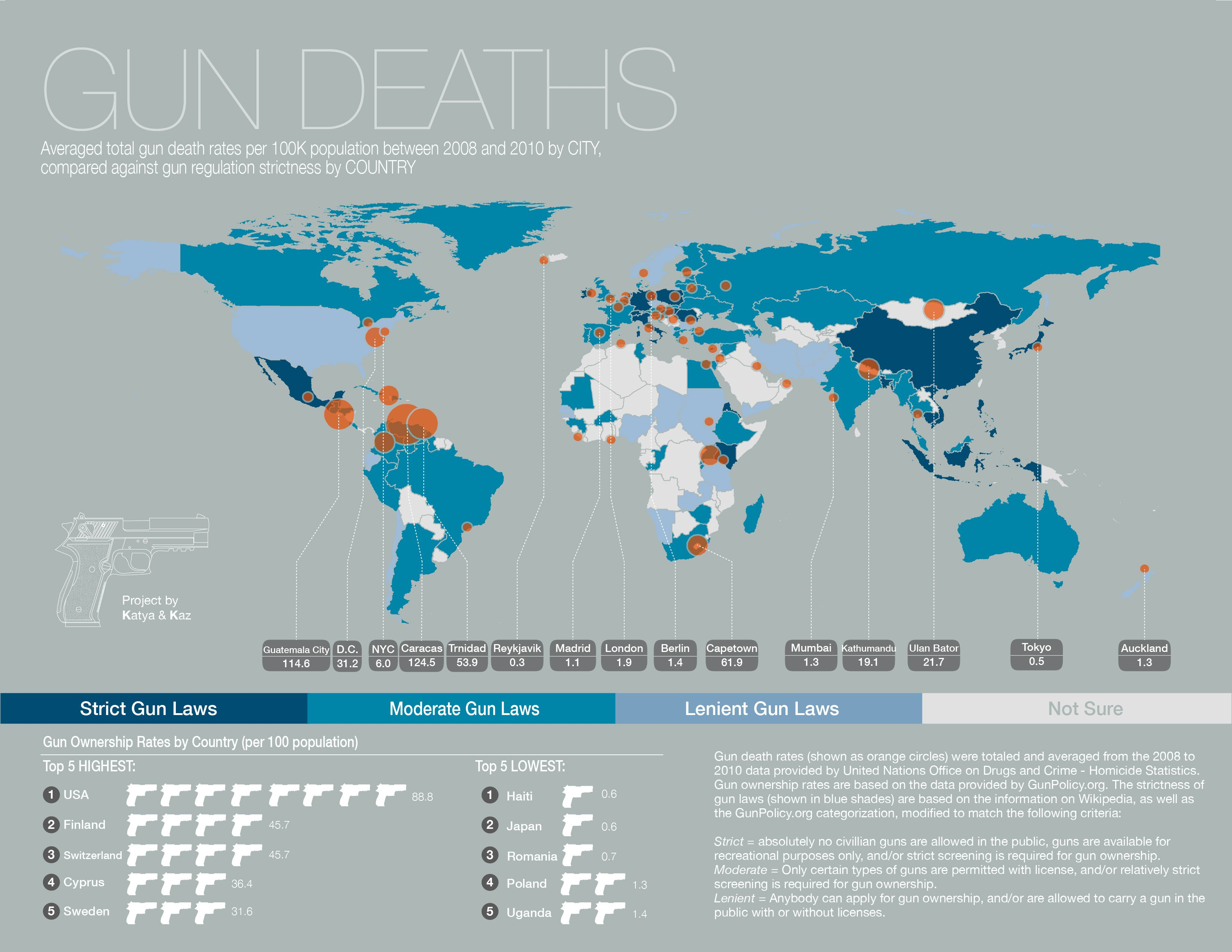 A world map of gun death rates per city compared against