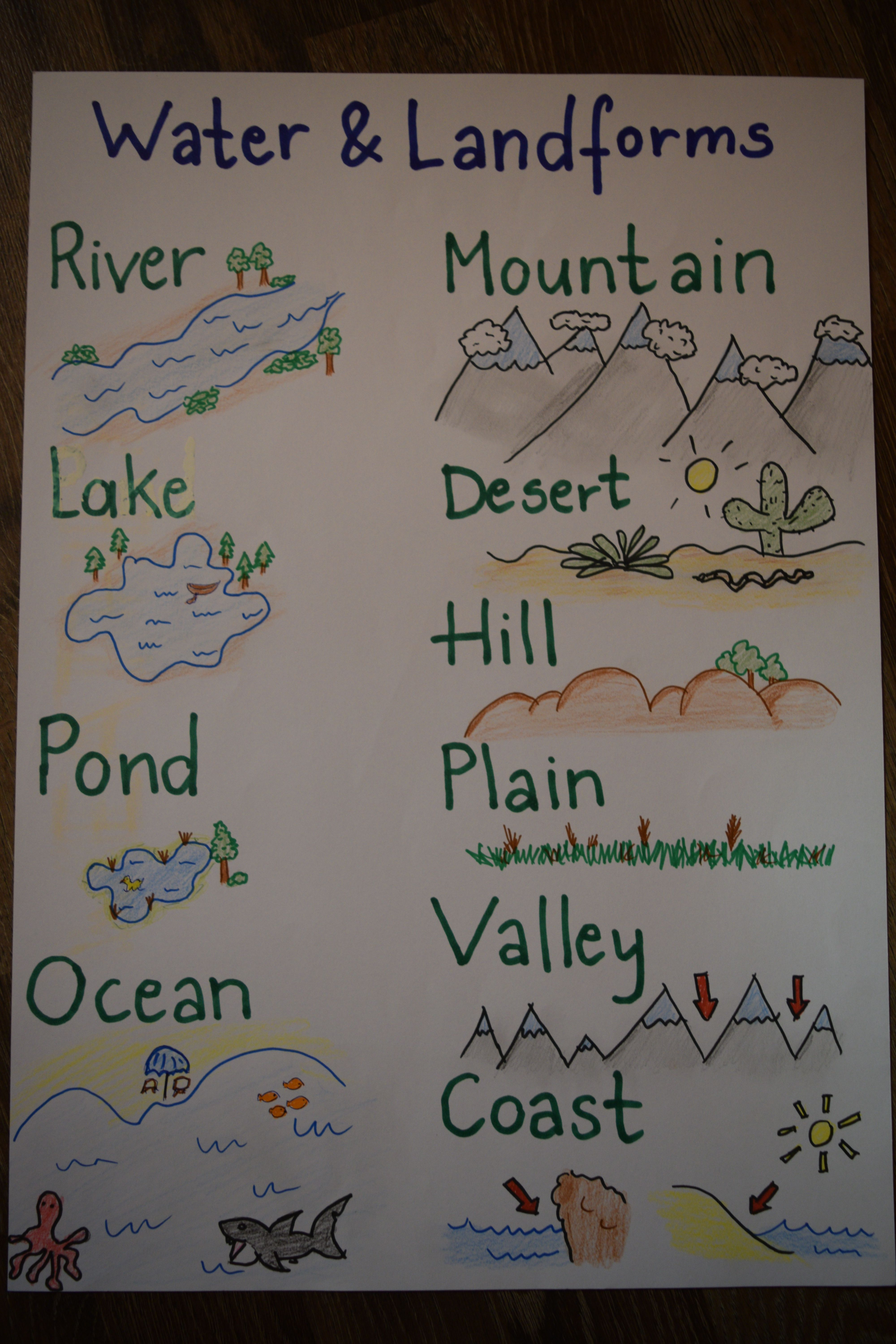 Water And Landforms Anchor Chart For Kids