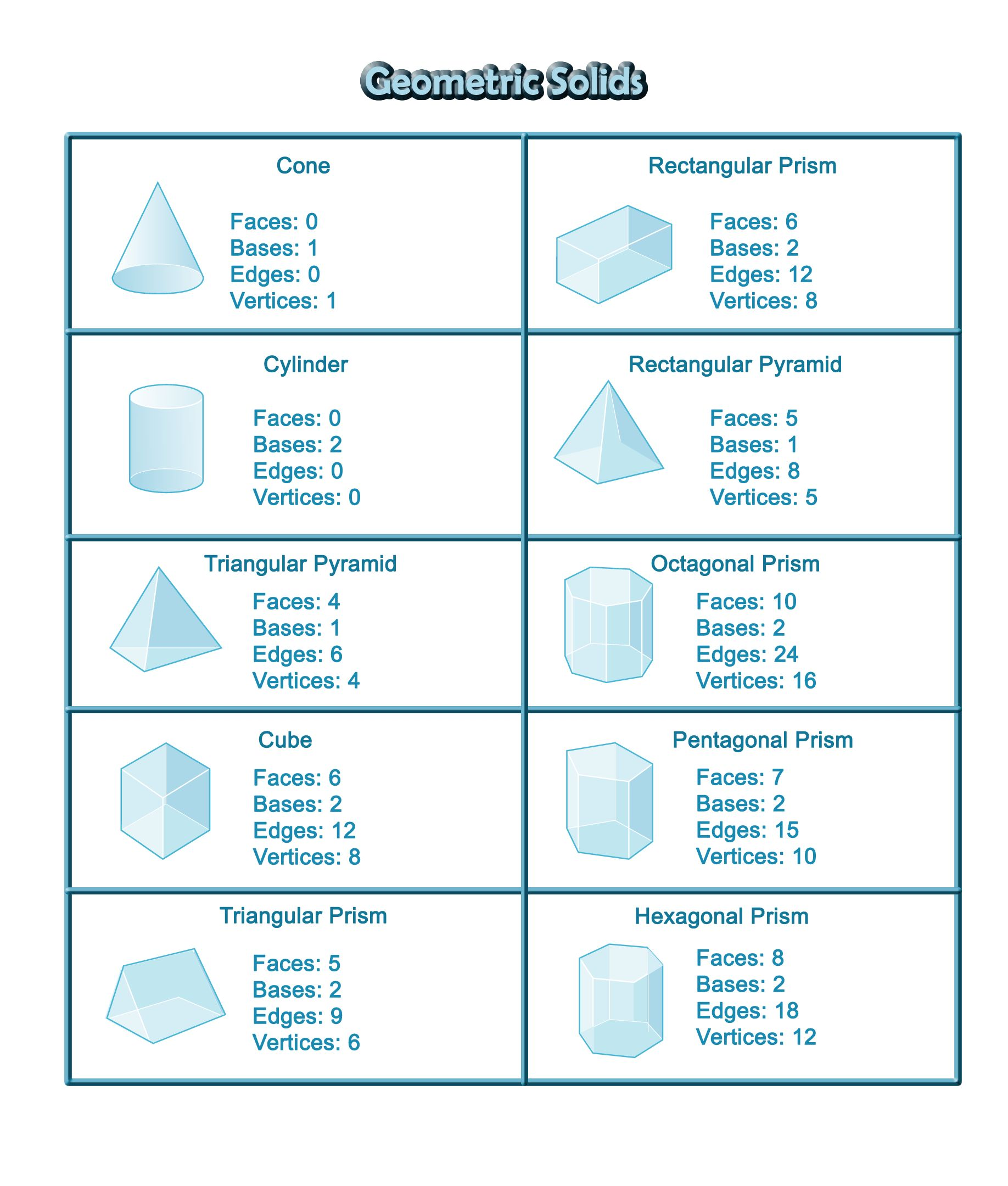 Geometric Solids Nomenclature Cards Cut Up For Matching