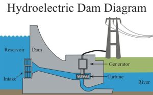 During the hydrological cycle the runoff flows to dams