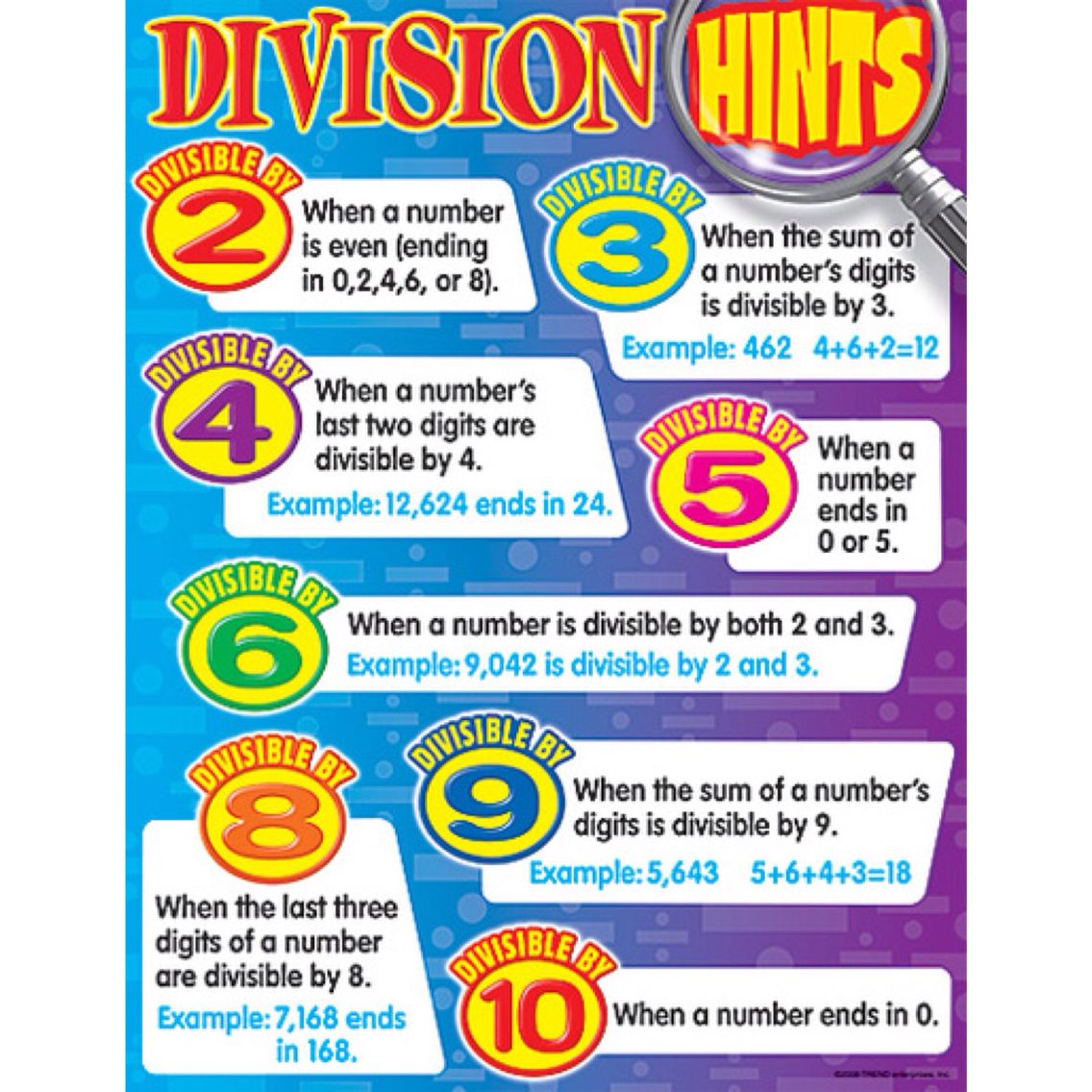 Know Your Division Rules To Help You Maths Division