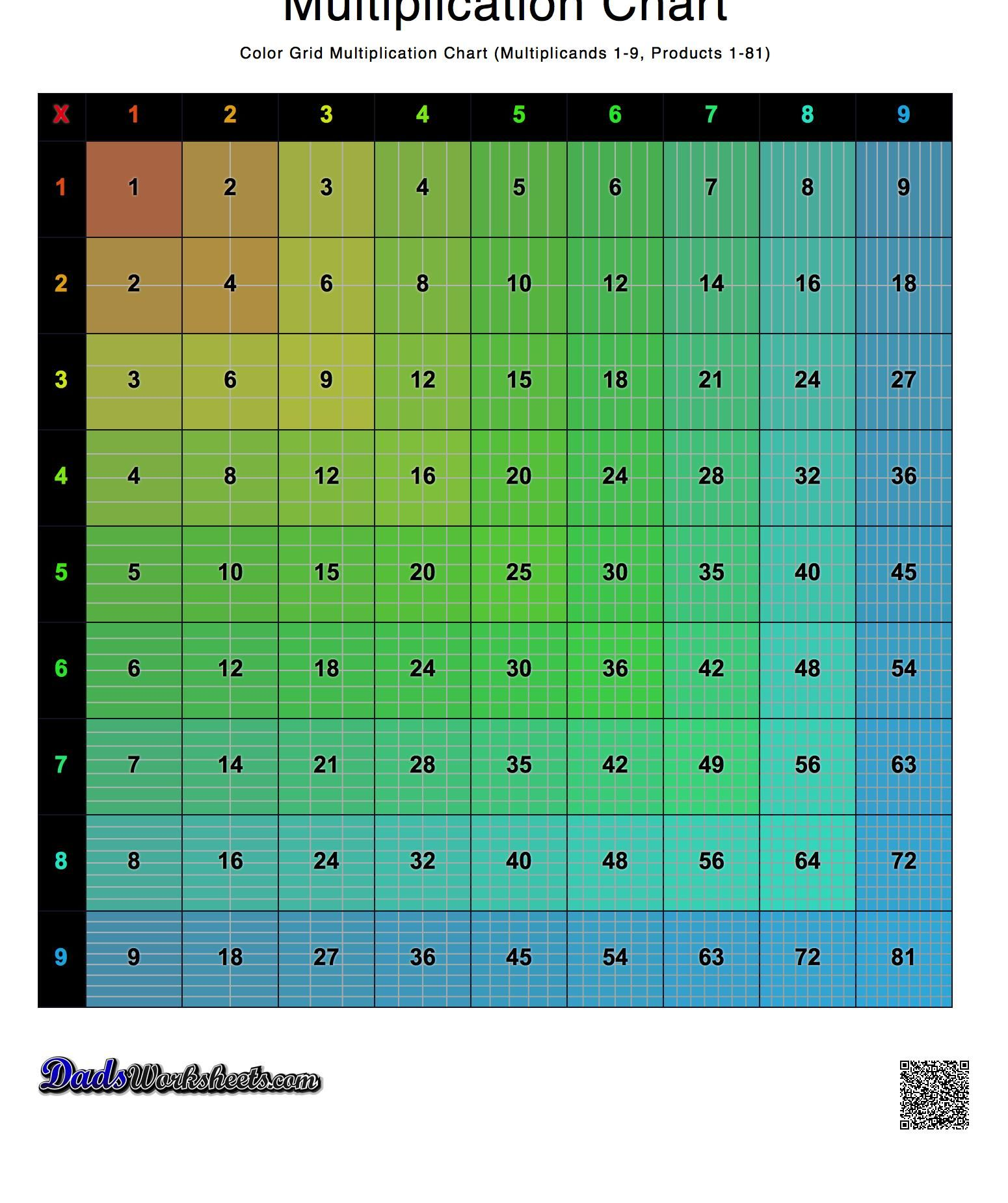Printable Multiplication Charts In A Variety Of High