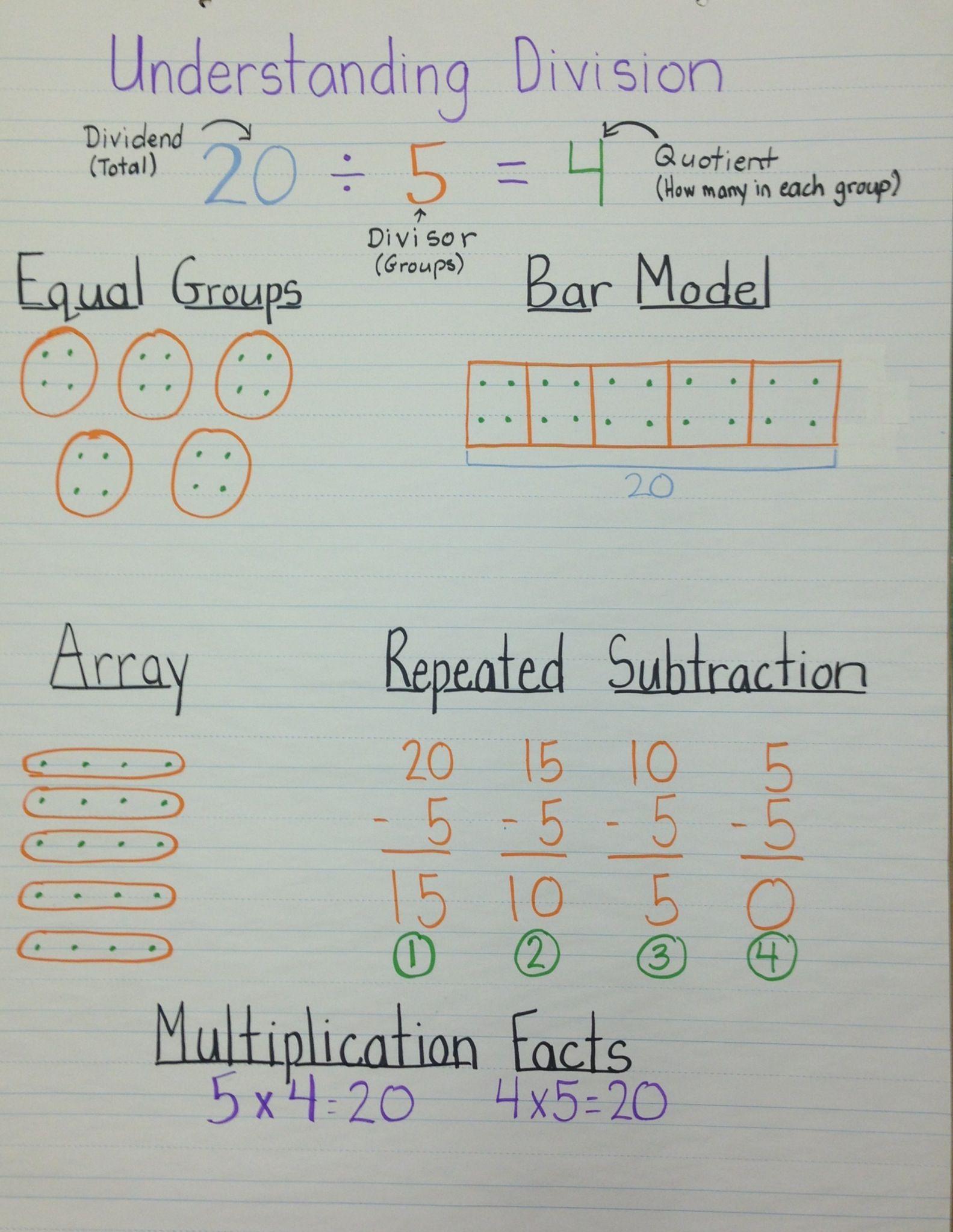 Understanding Division Anchor Chart Teaching