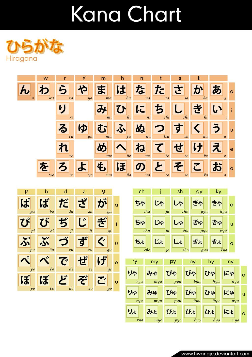 Hiragana Chart This Makes So Much More Sense Than The Text Book I Work Out Of