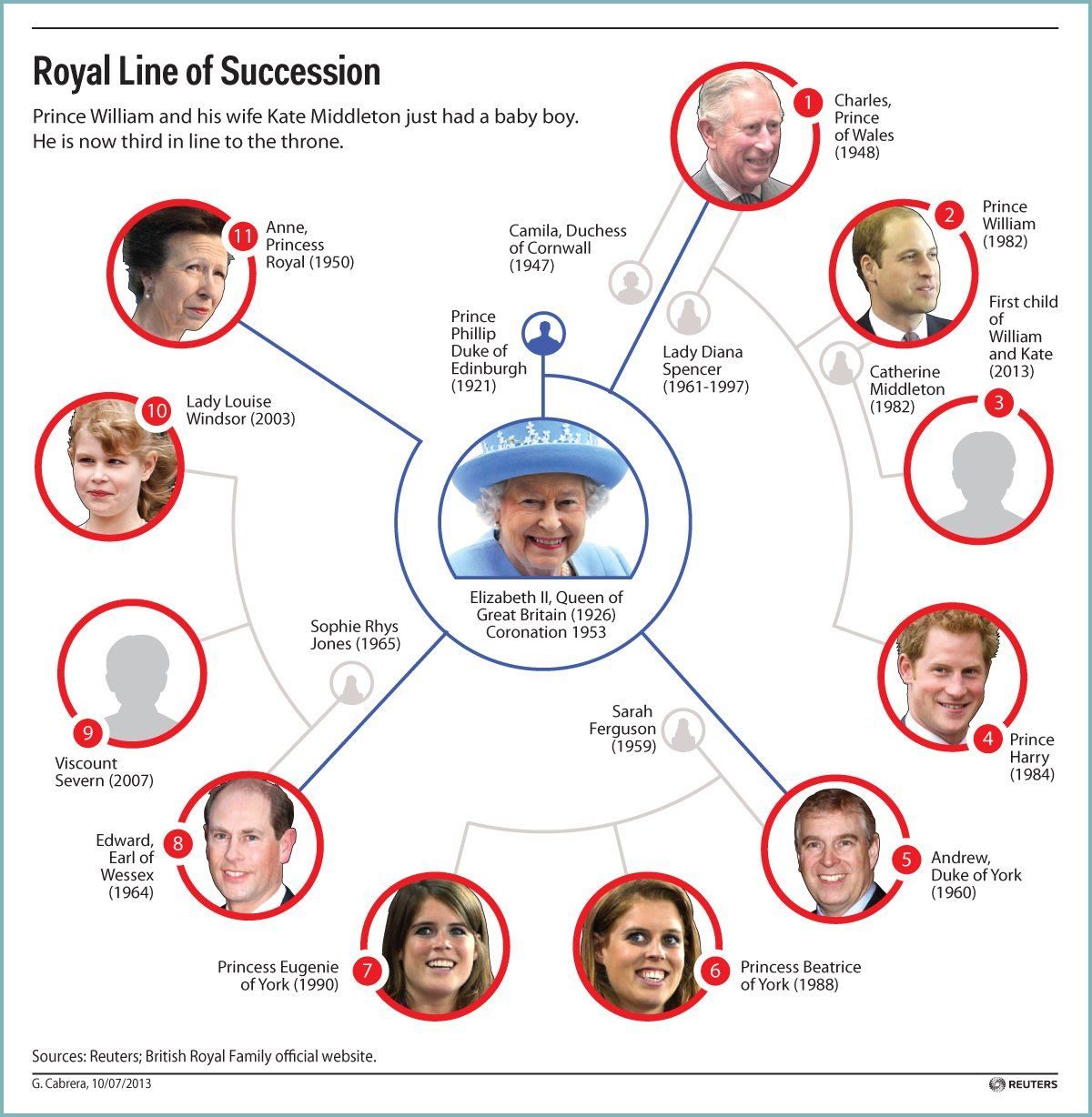 British Royal family Royal Family Pinterest British