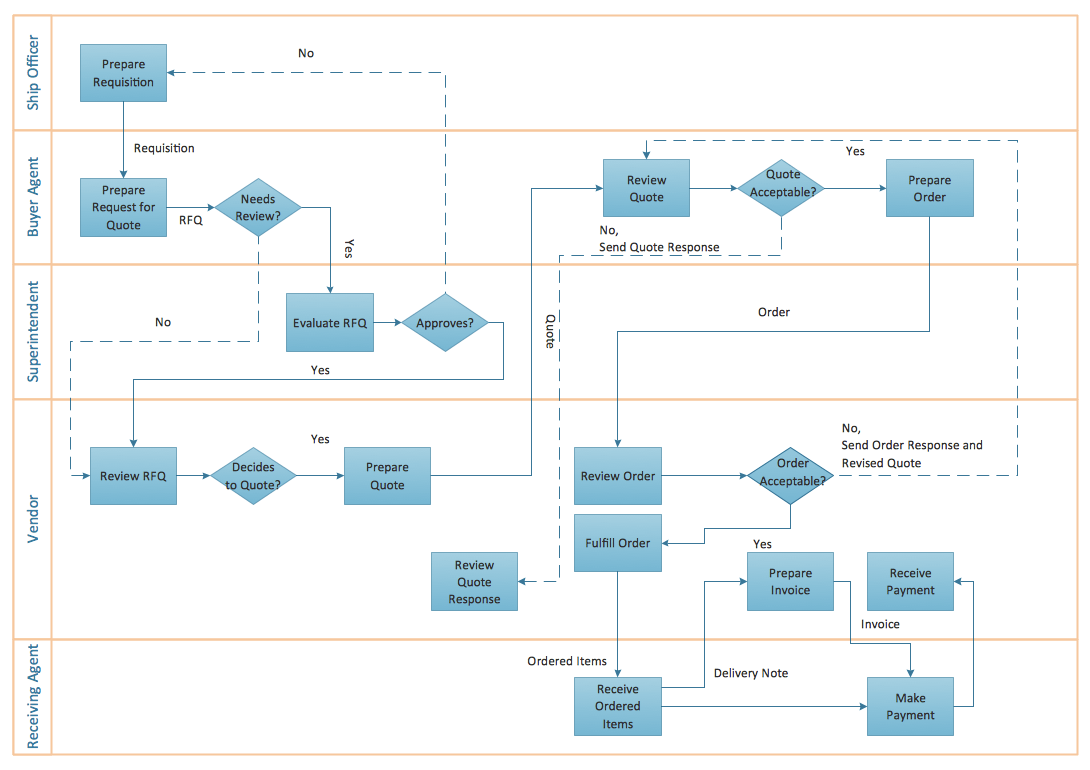 ConceptDraw Samples Business processes — Flow charts
