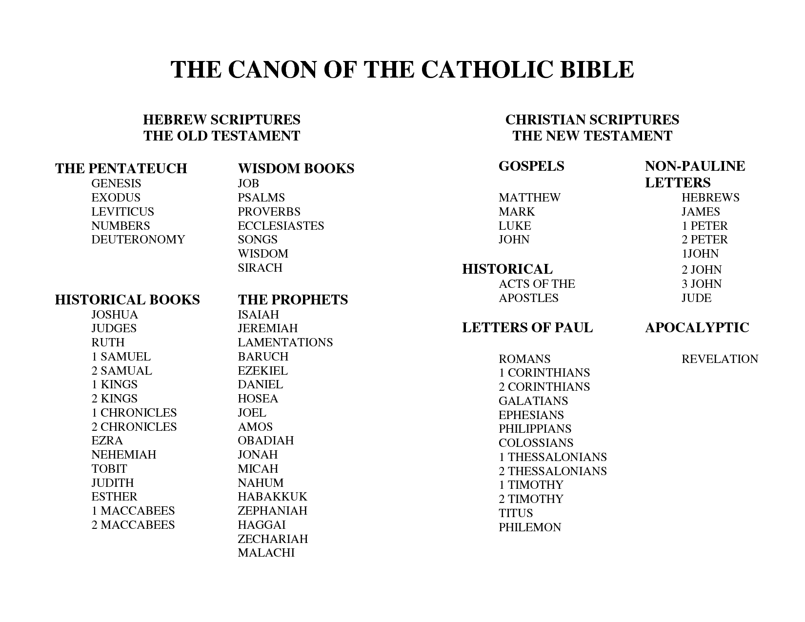 Catholc Bible Table Of Contents