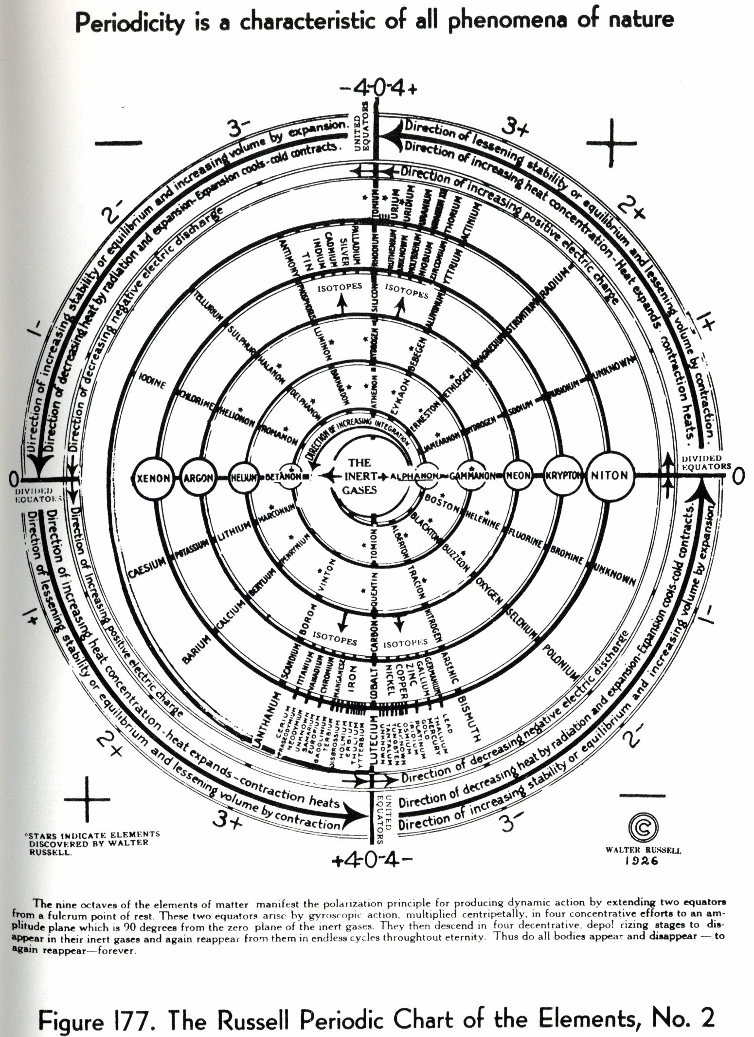 Walter Russell S Periodic Table Of Elements