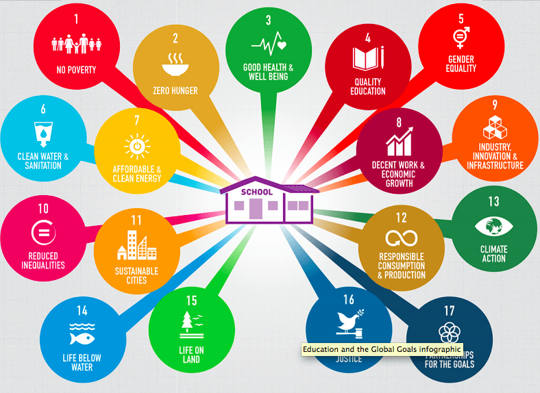 UN Education Report on Goal and Sustainable development