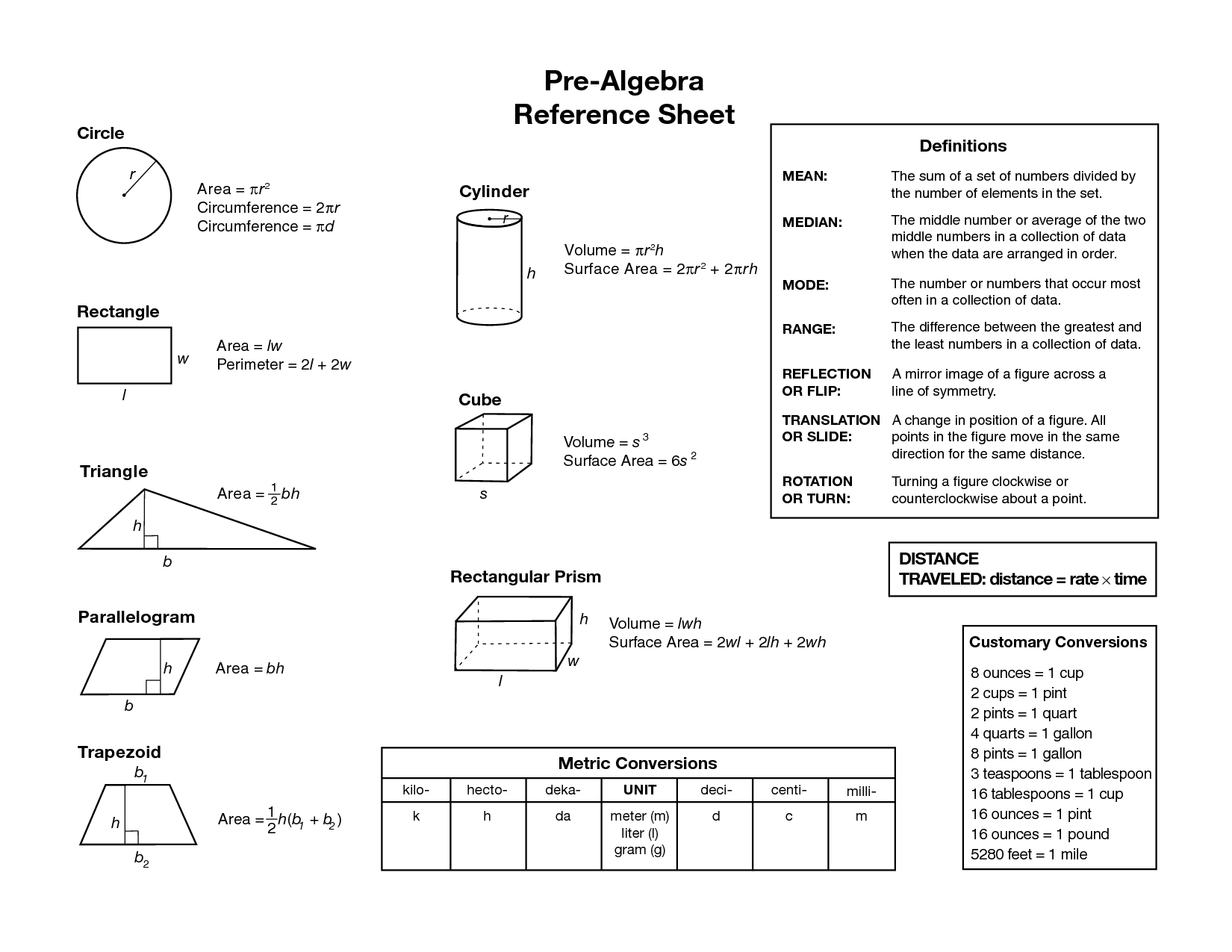 Algebraic Equations Chart