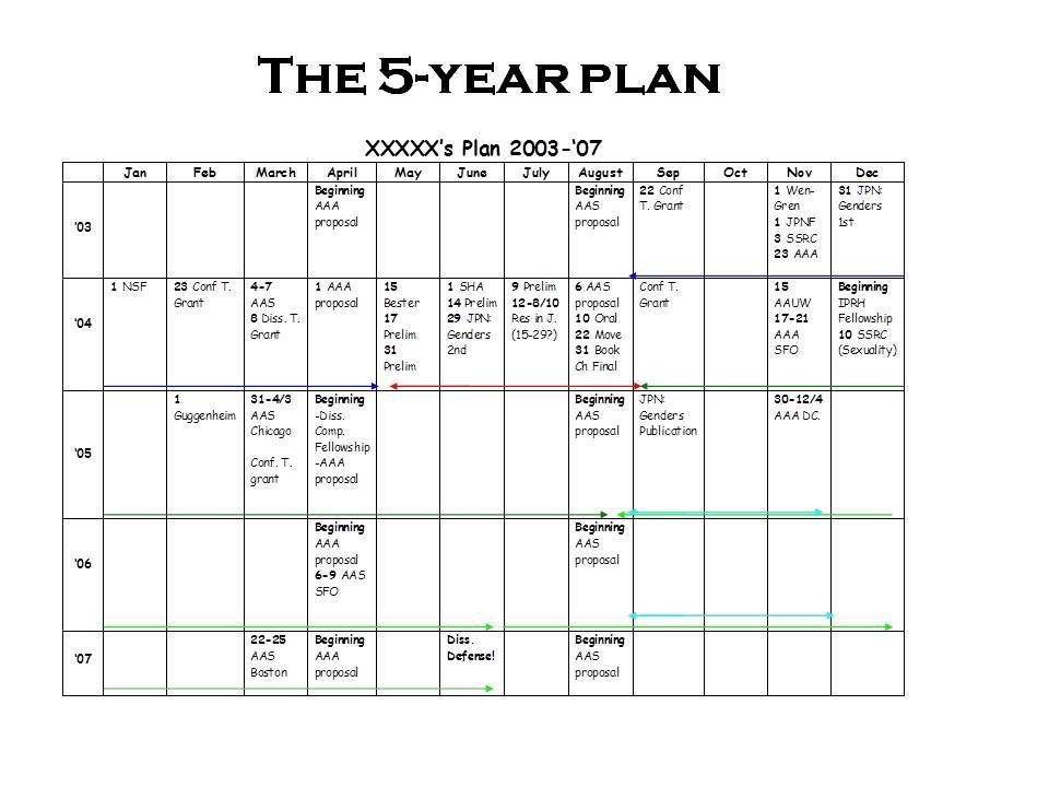 5 year plan template beepmunk.html