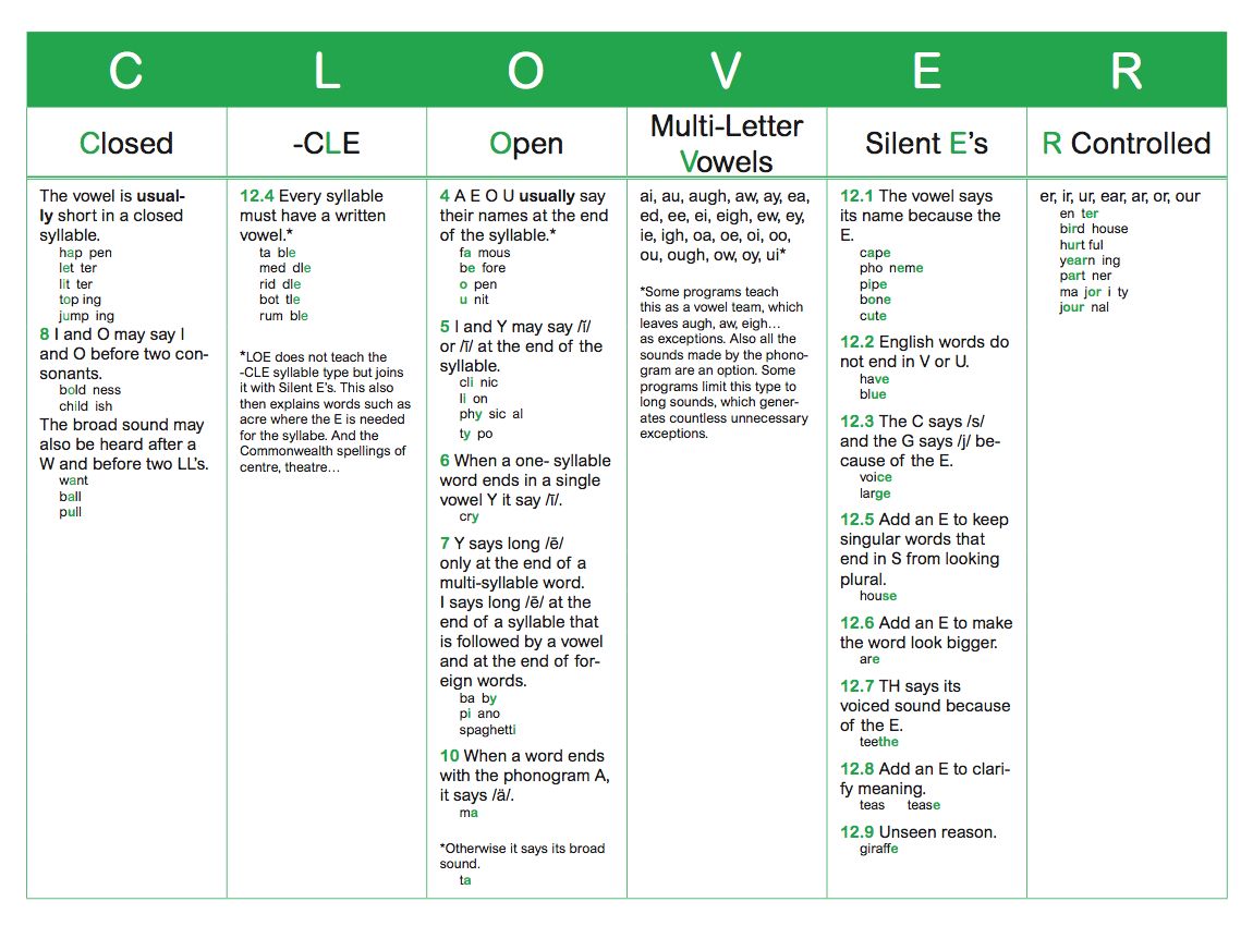 Logic Of English Clover Syllable Types And How They Relate To Spelling Rules And Phonograms