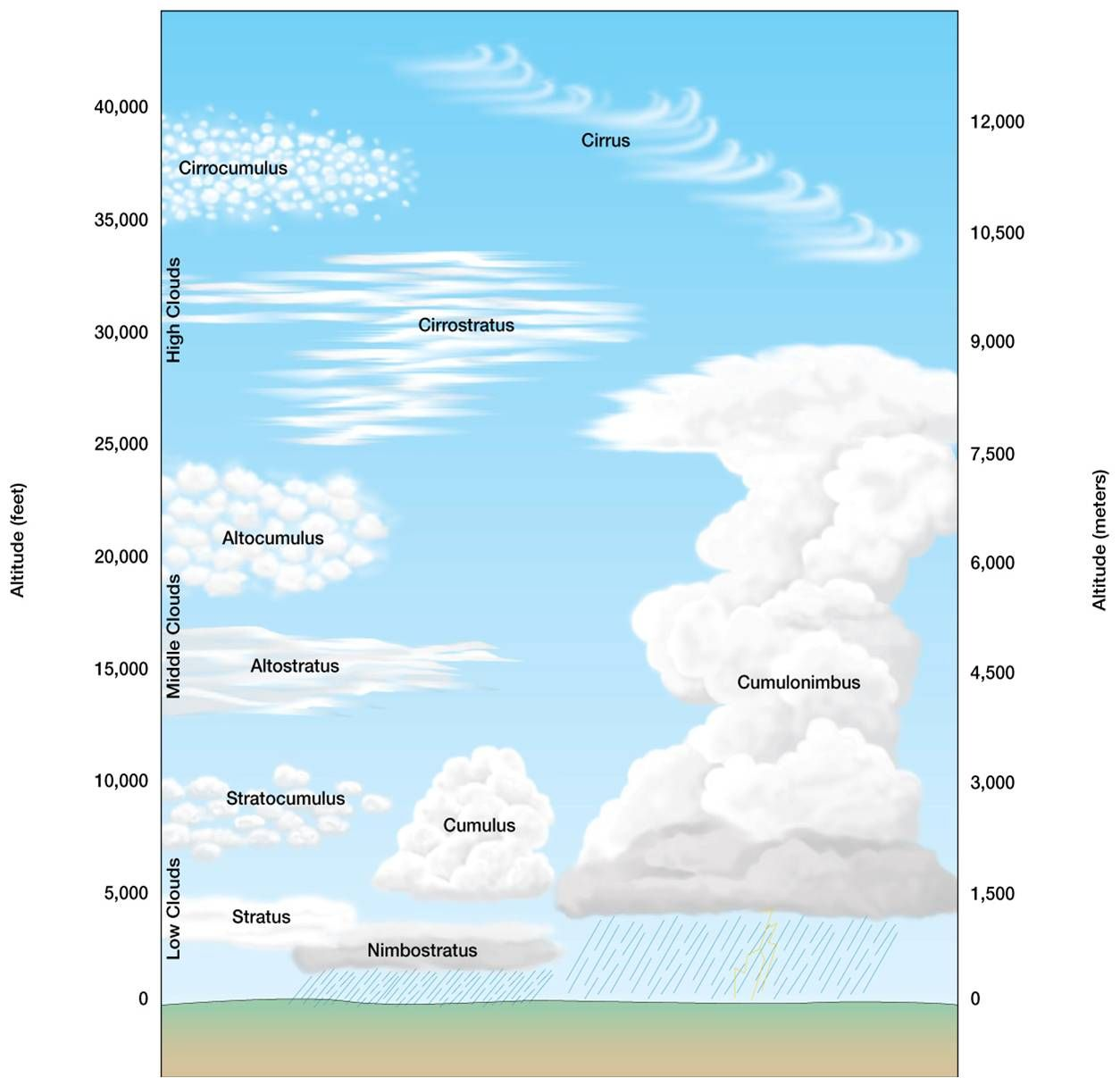 Cloud Formation Diagram Share With The Girls N