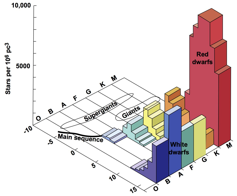3D HR Diagram Stellar Evolution Pinterest