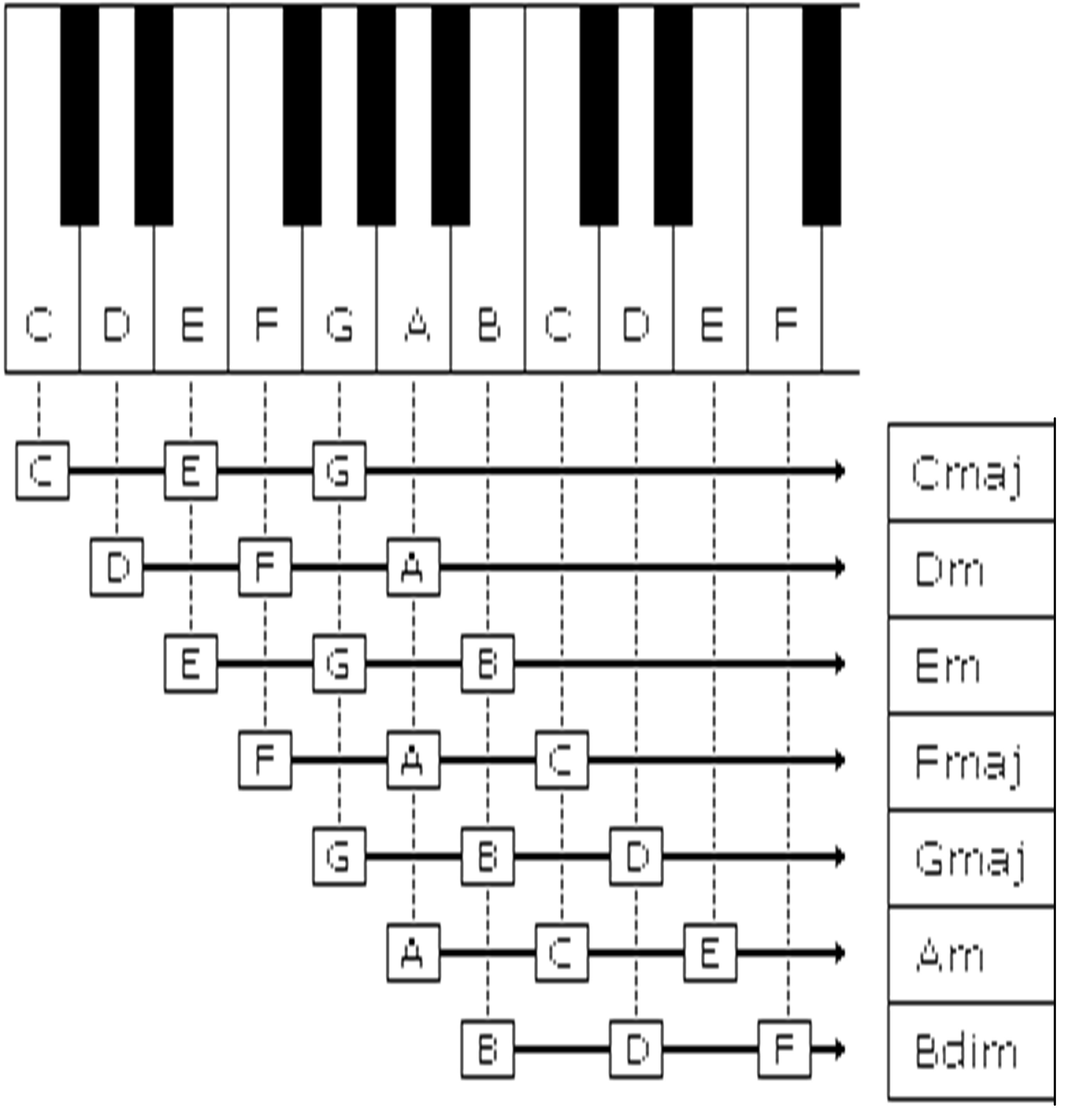 Complete Piano Chord Chart I6