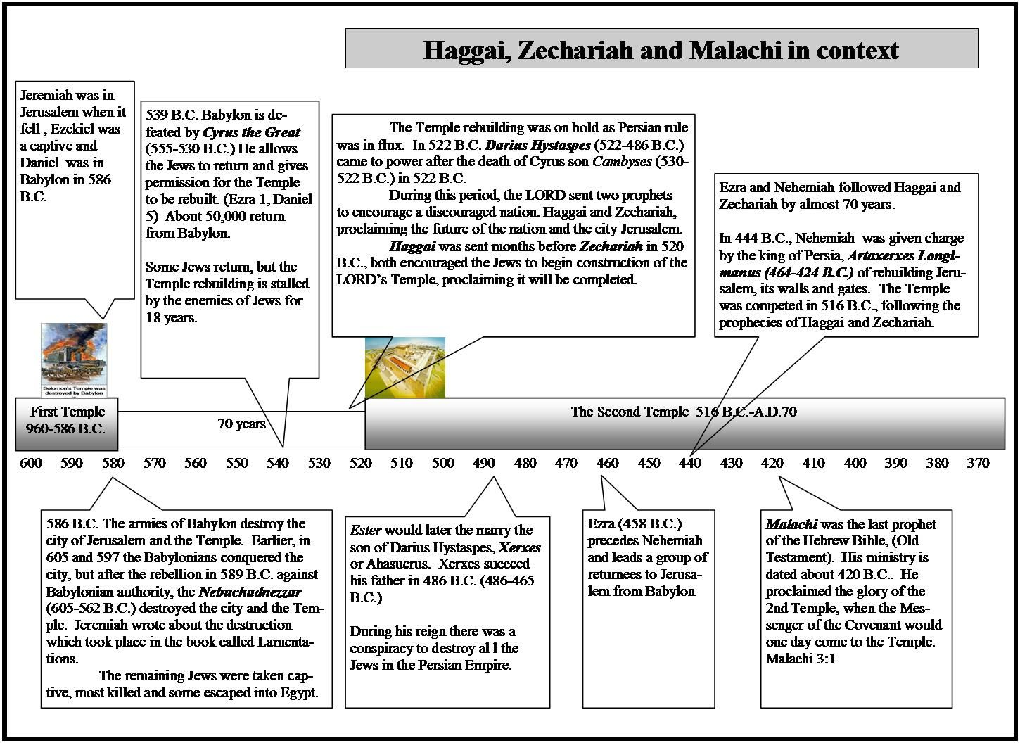Chart Of Ezra S Return To Jerusalem