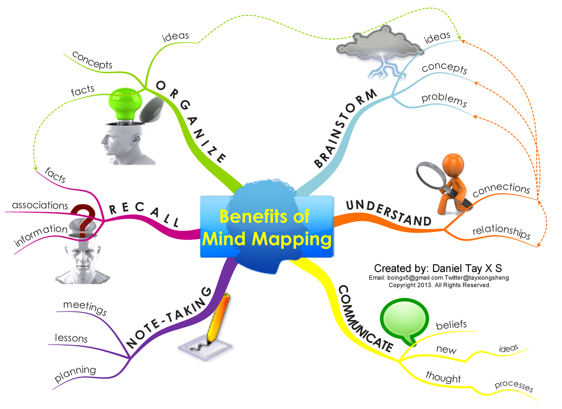 Excellent Visual Featuring The Benefits Of Mind Maps