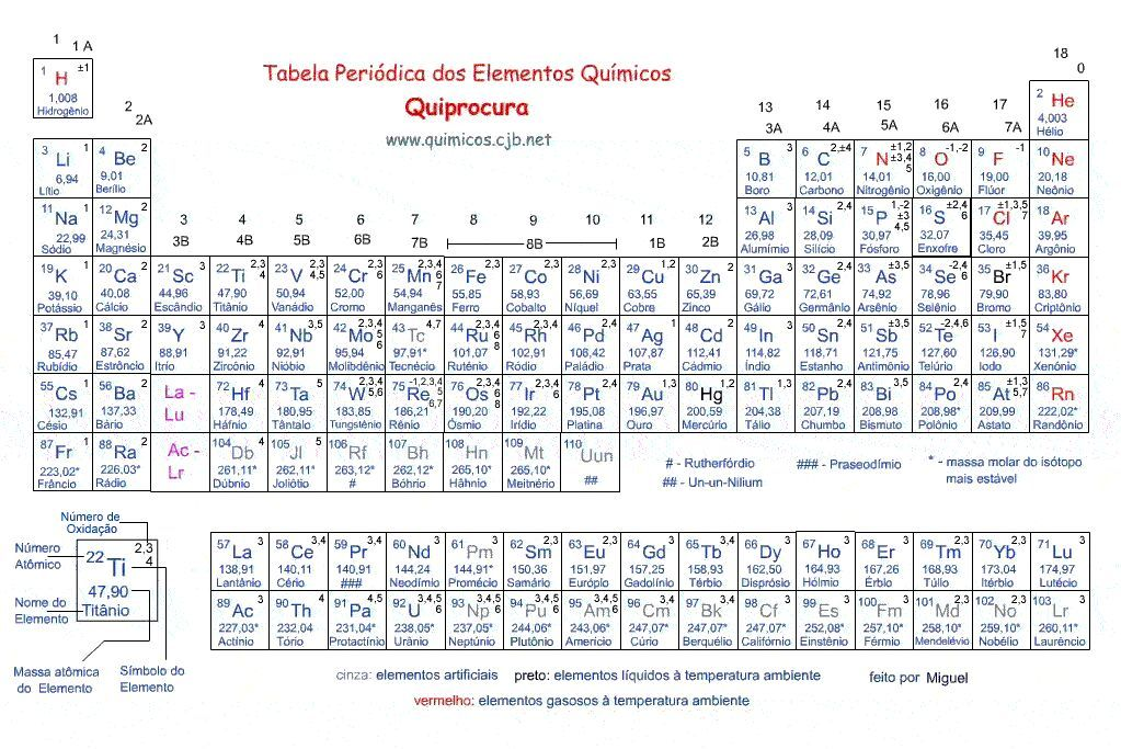 Tabela Periódica QuiProcura Quimica Pinterest