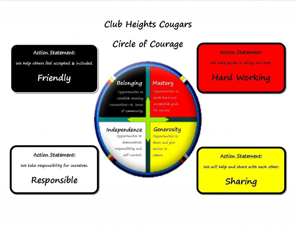 School Friendly Circle Of Courage Image