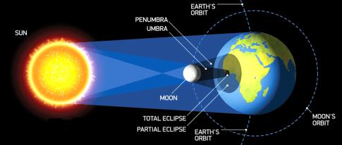 Resultado de imagen para eclipse tierra plana