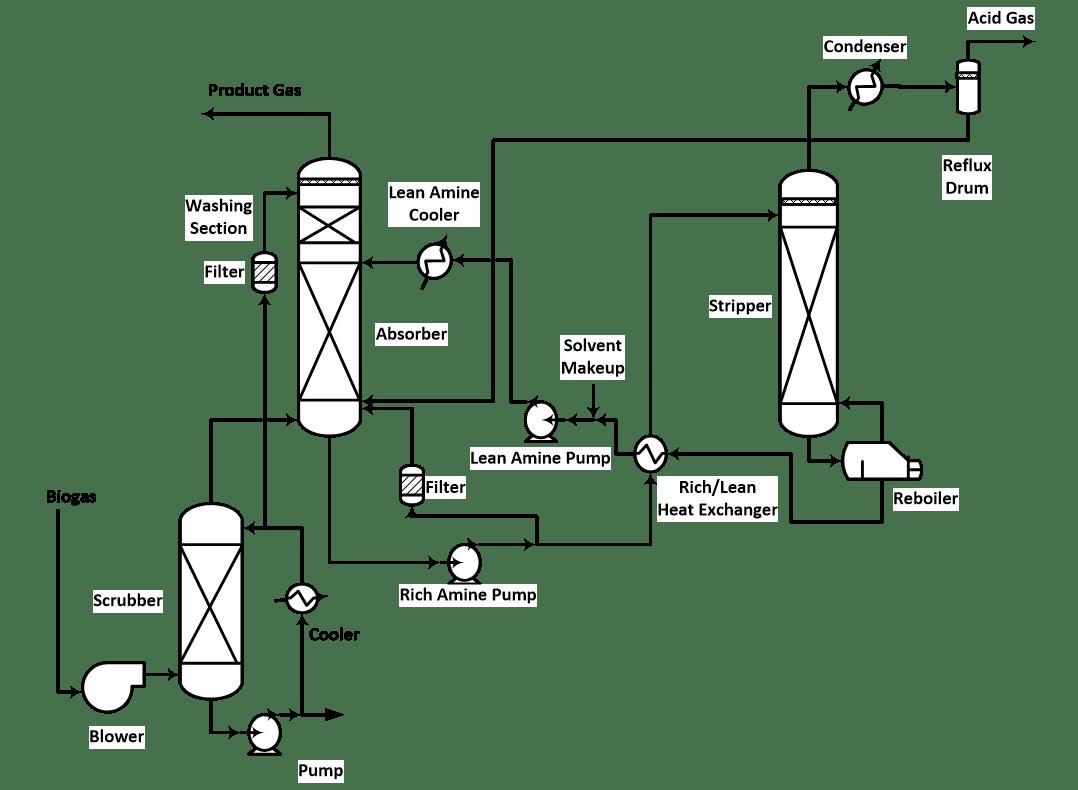 Biogas Processing