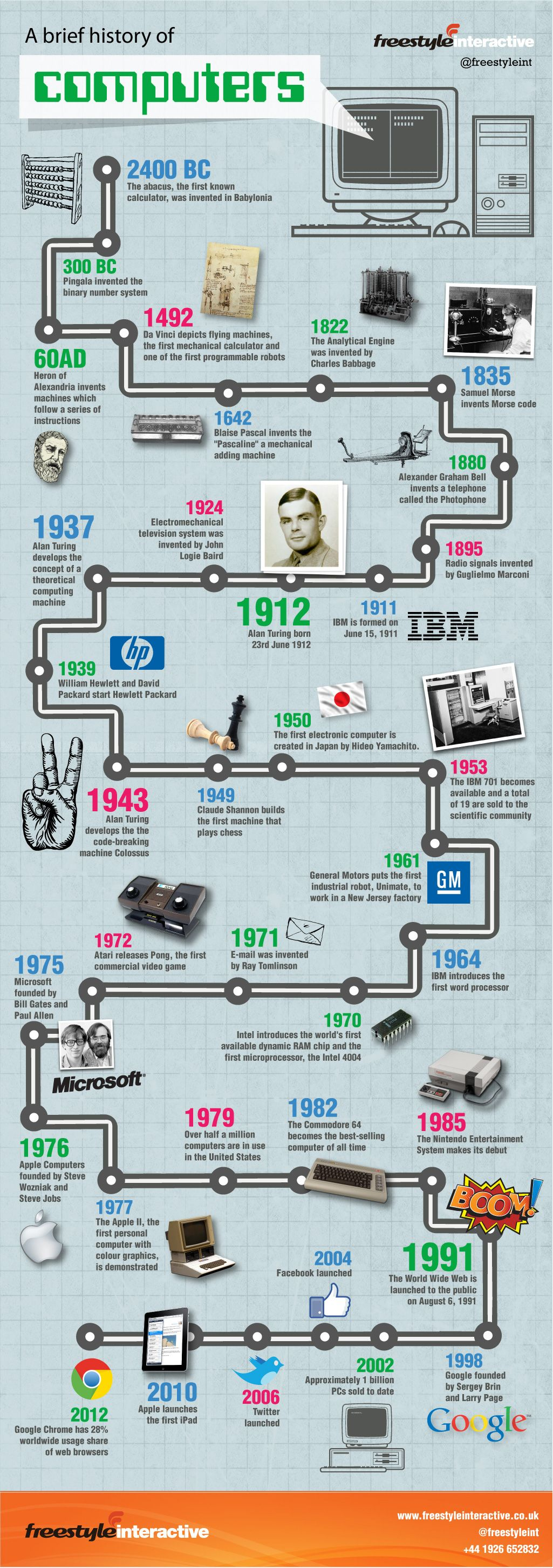 Interactive Infographic on the History of Computers