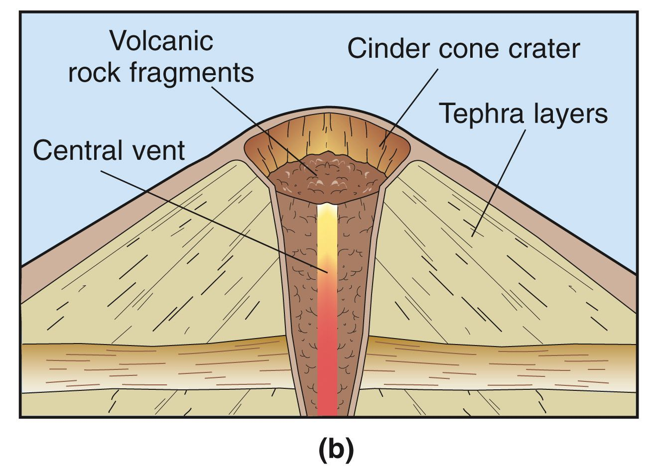 Cinder Cone Volcano Diagram