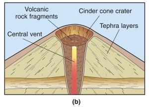 cinder cone volcano | Smallest type of volcano Rhyolite