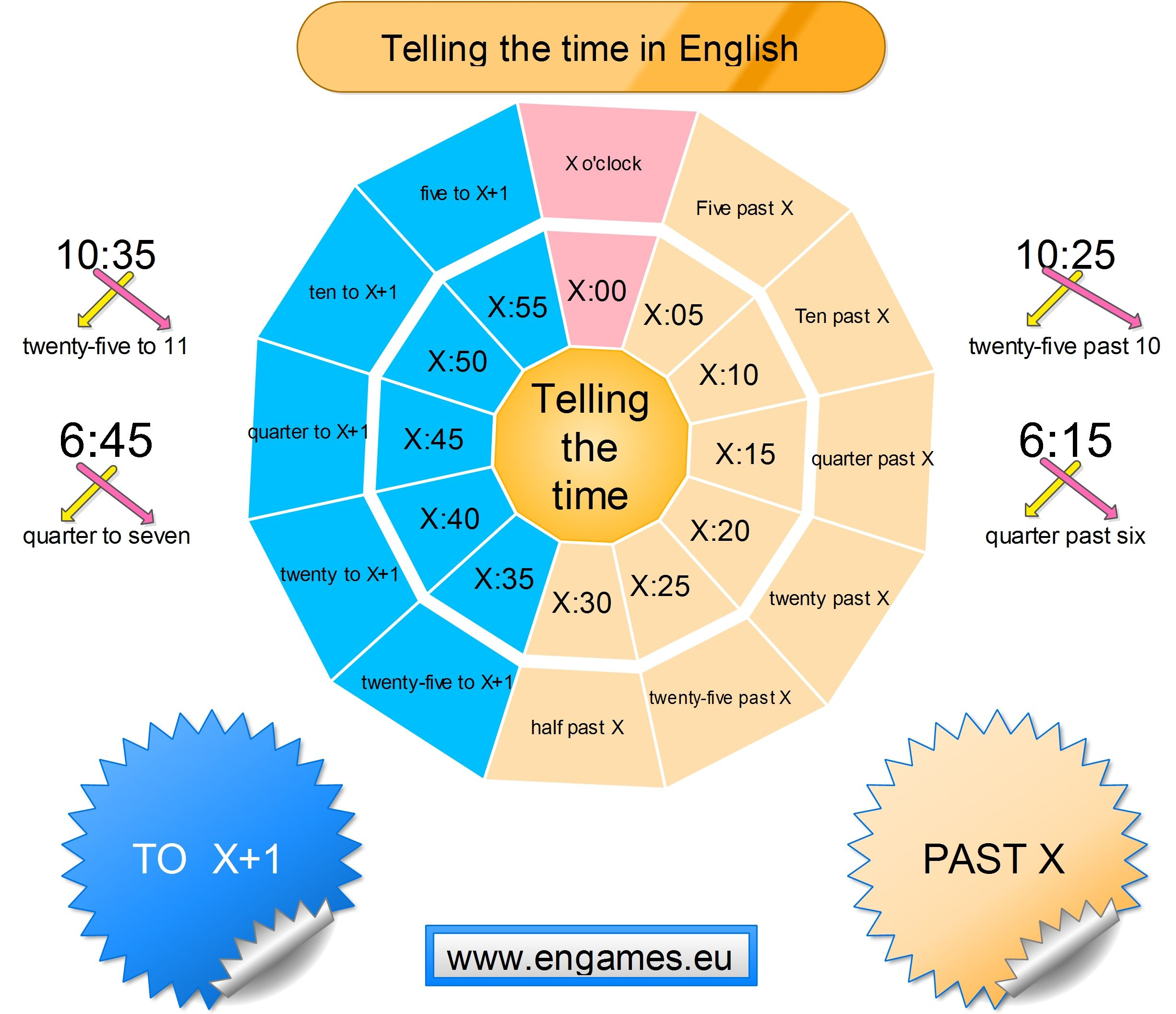 Telling The Time In English Is Not Easy To Help You Teach