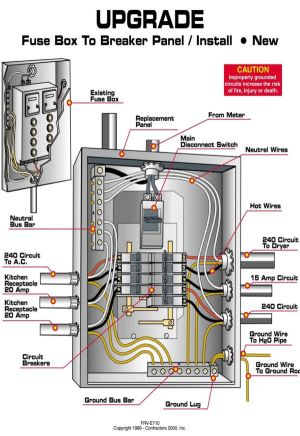 Circuit Panel NJ | Circuits, Electrical wiring and Construction
