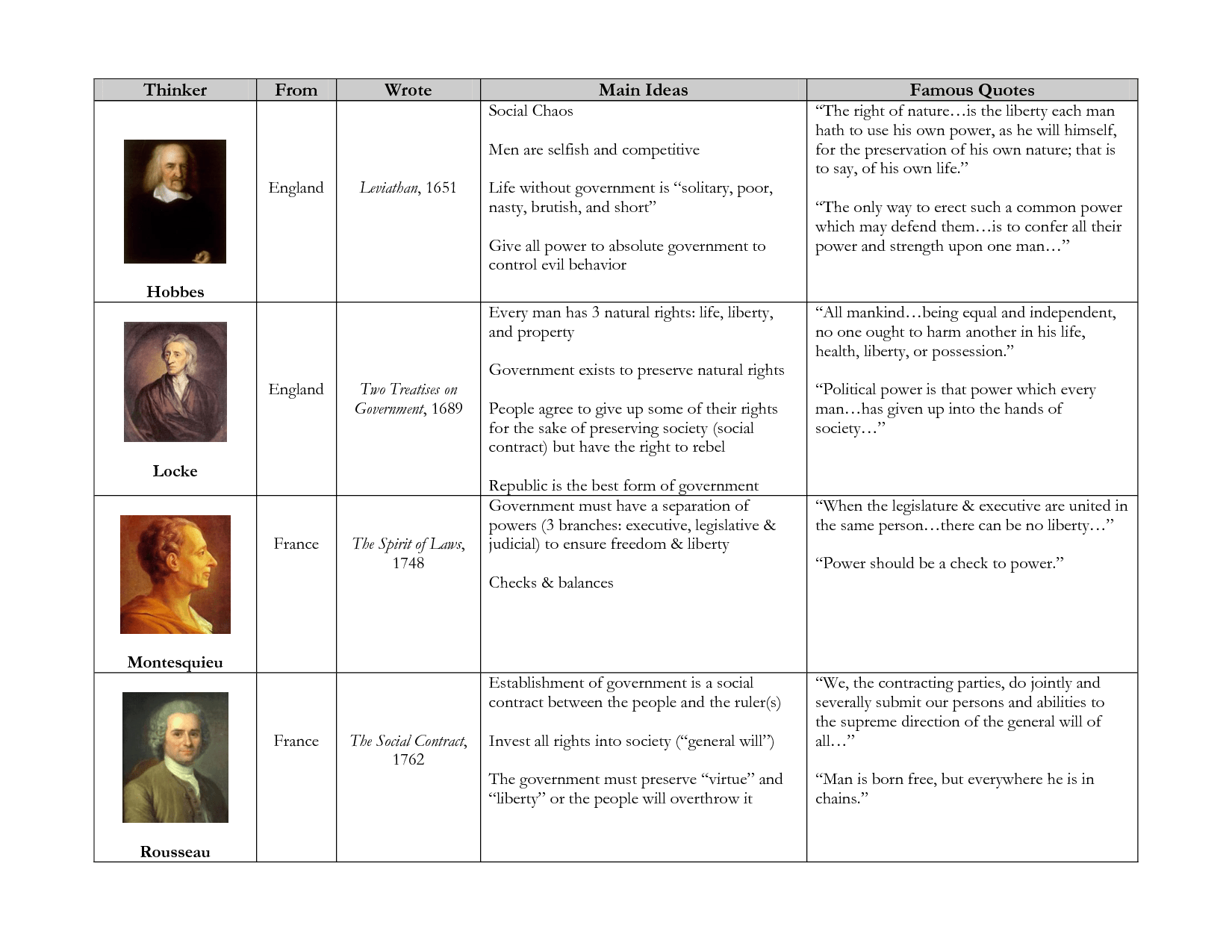 Enlightenment Thinkers Chart By 3yk4i0u Has The Enlightenment Thinkers Includes Their Main