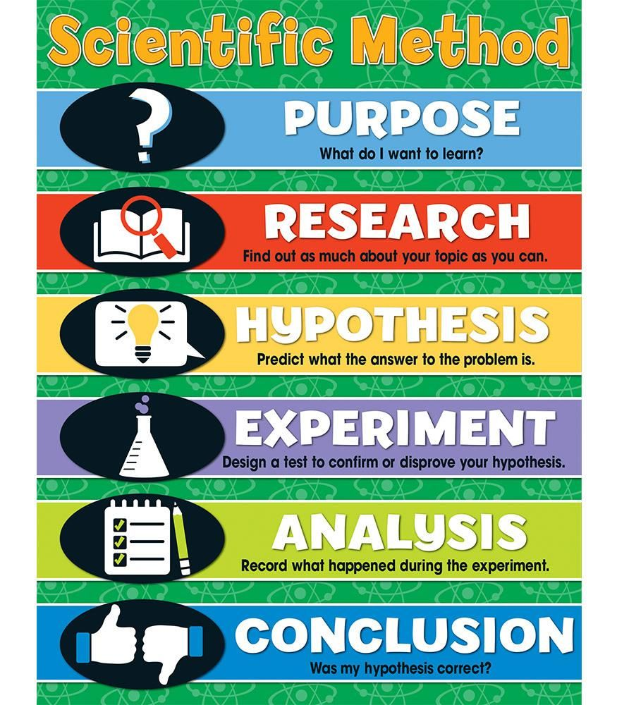 Scientific Method Chart Teaching & Education Pinterest
