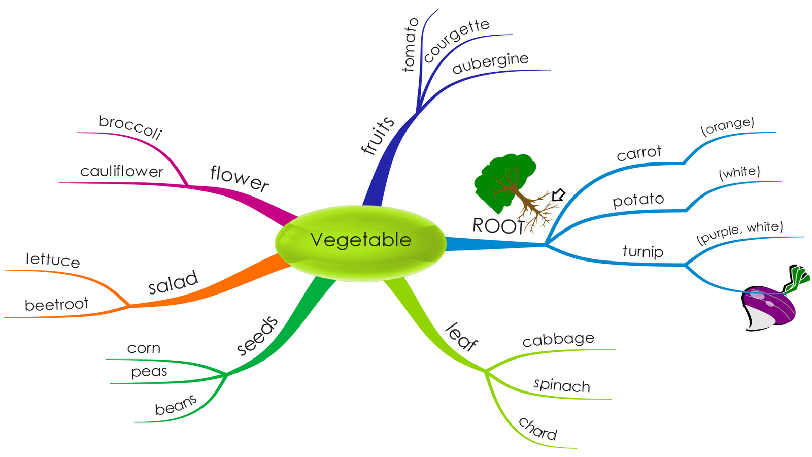 Mind Maps In English