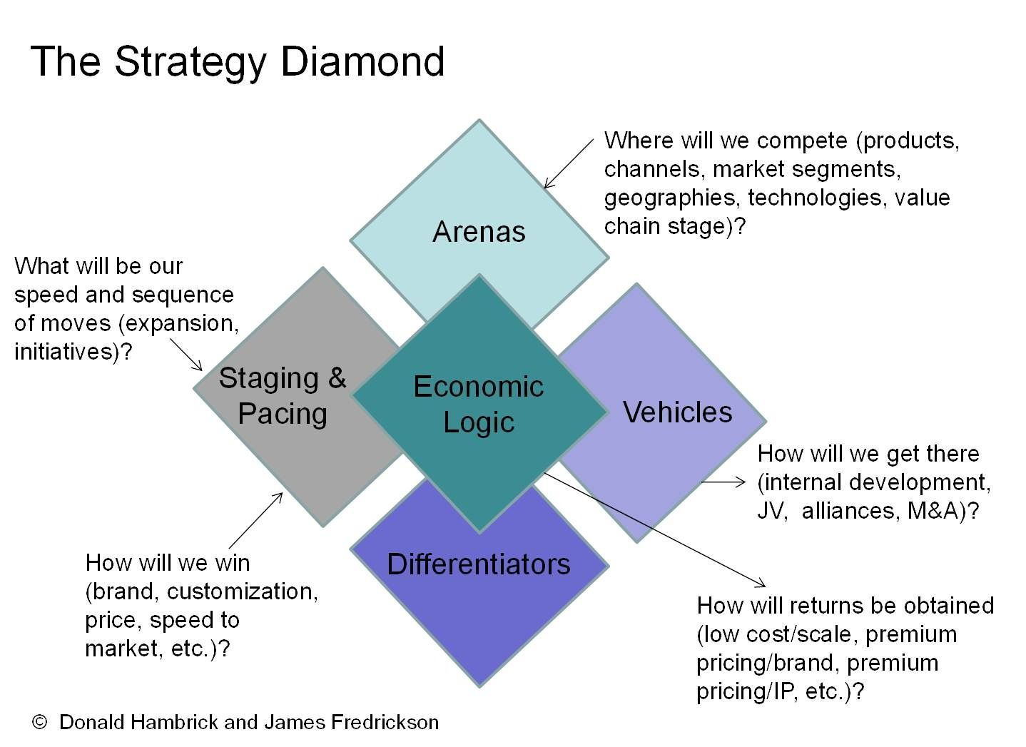 The Strategy Diamond The Strategy Diamond Provides
