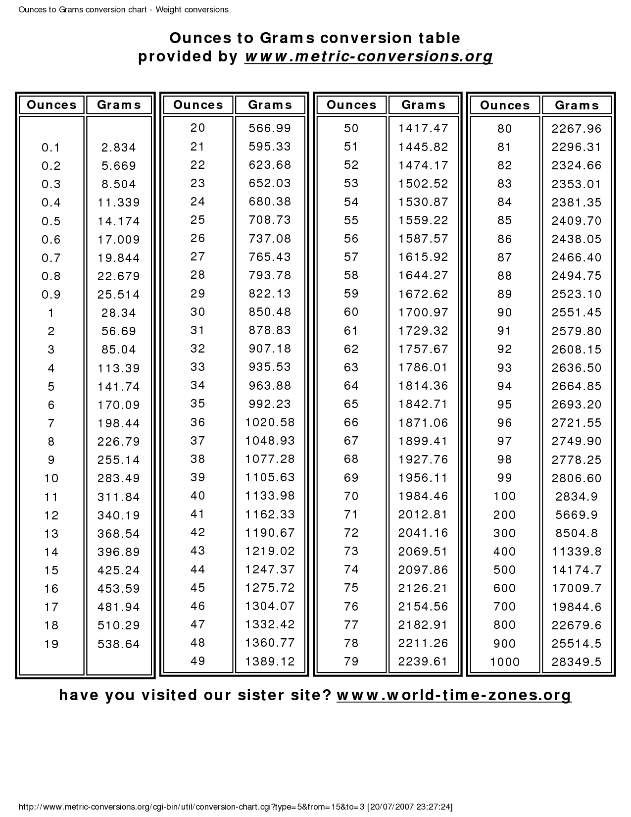 Weight Conversion Chart Grams Ounces