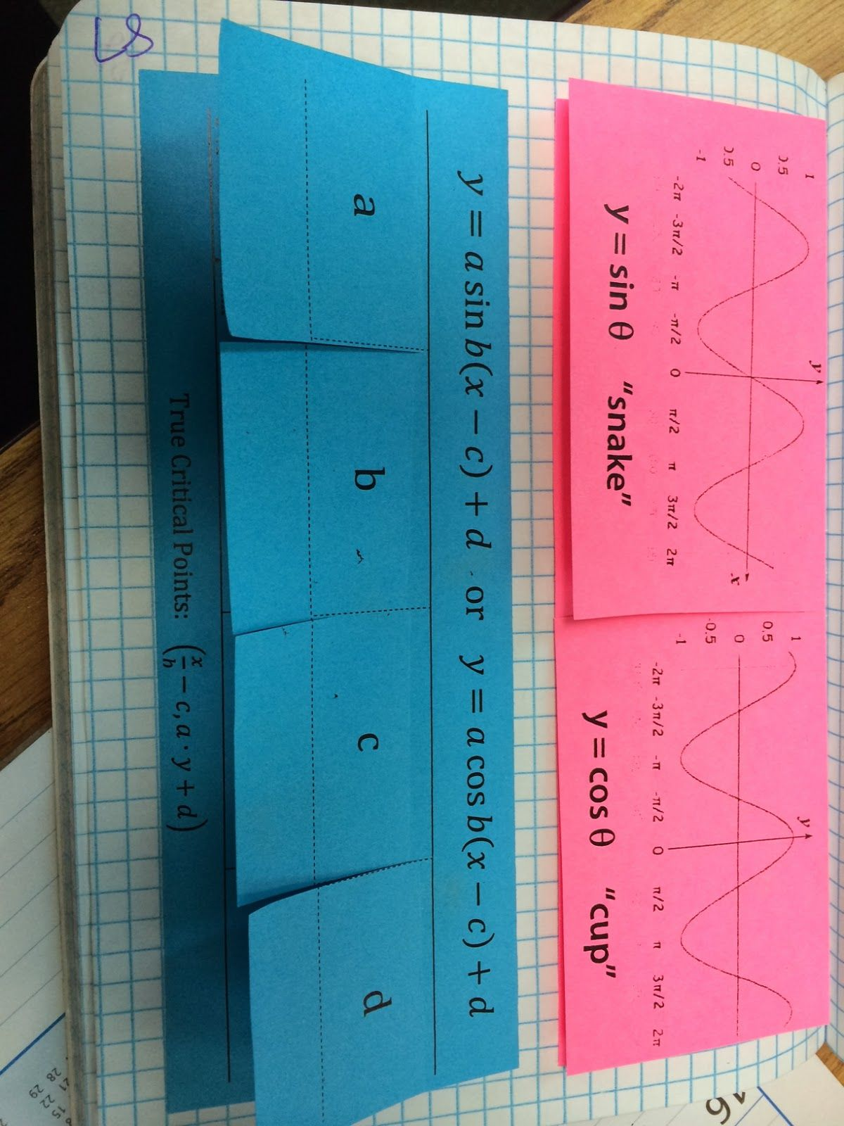Graphs Of Sine And Cosine And Transformations Foldables