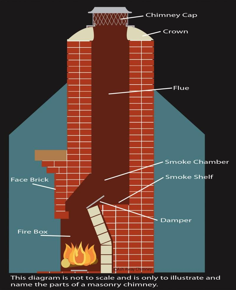 What Is A Damper On A Fireplace Look Like Fire Box
