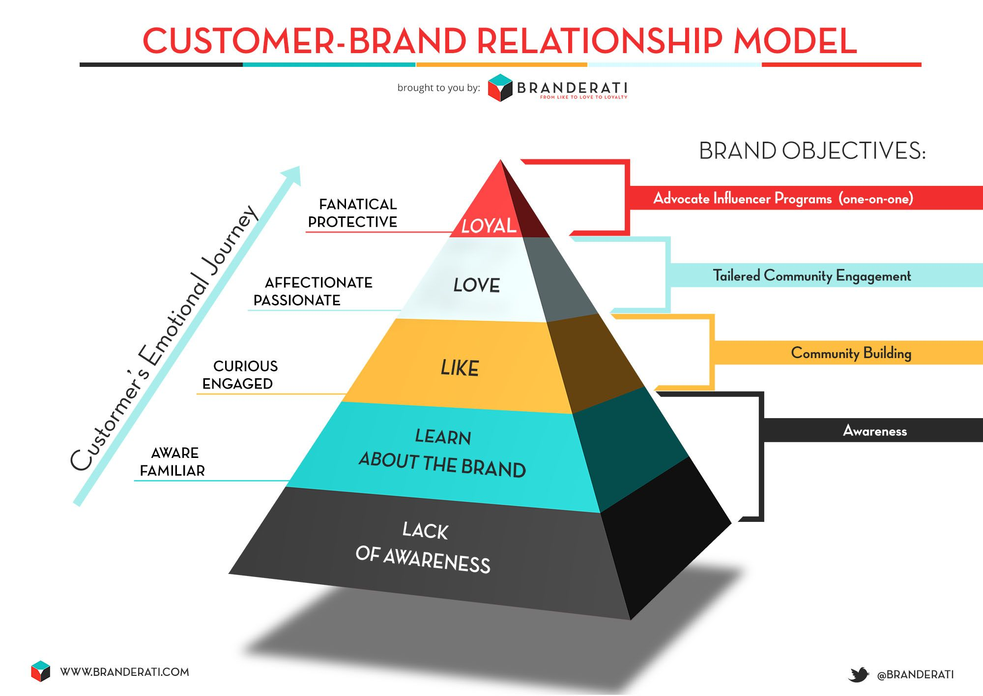 Check our pyramid of the customerbrand relationship model