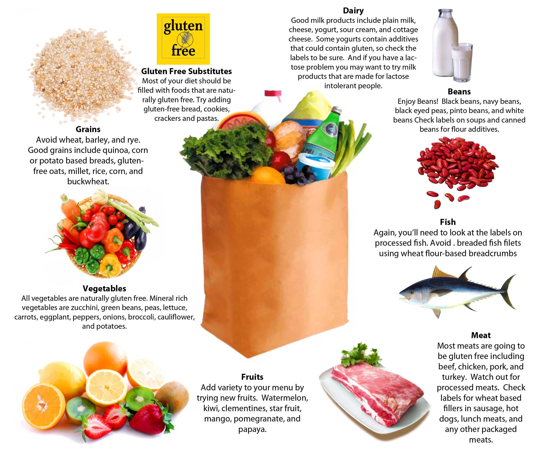 Gluten Free Grocery List Healthiestt I Have Ever Been