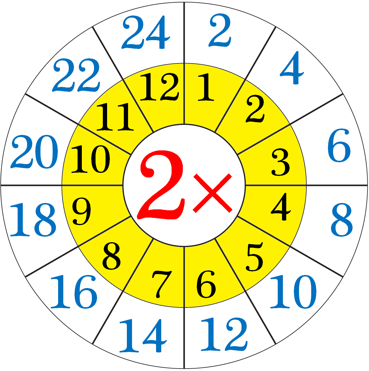 Multiplication Table Of Two