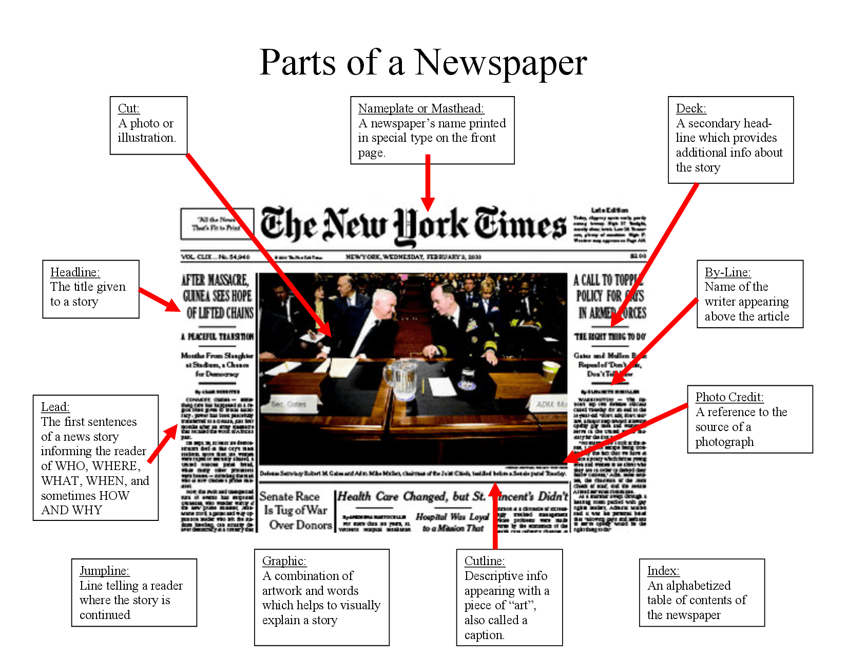 Newspaper Text Features