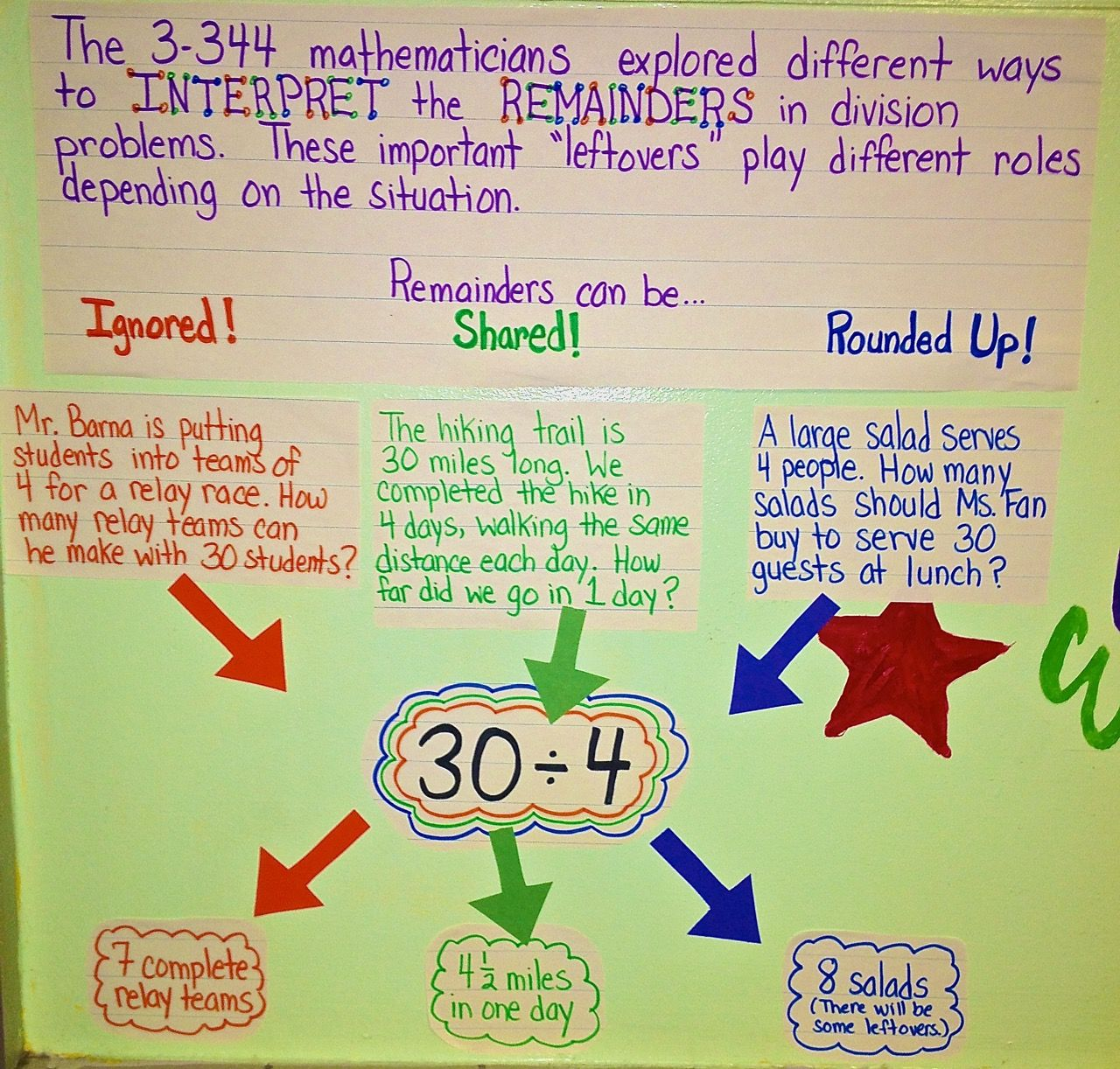 Division S O S What To Do About Remainders Complete With Downloads
