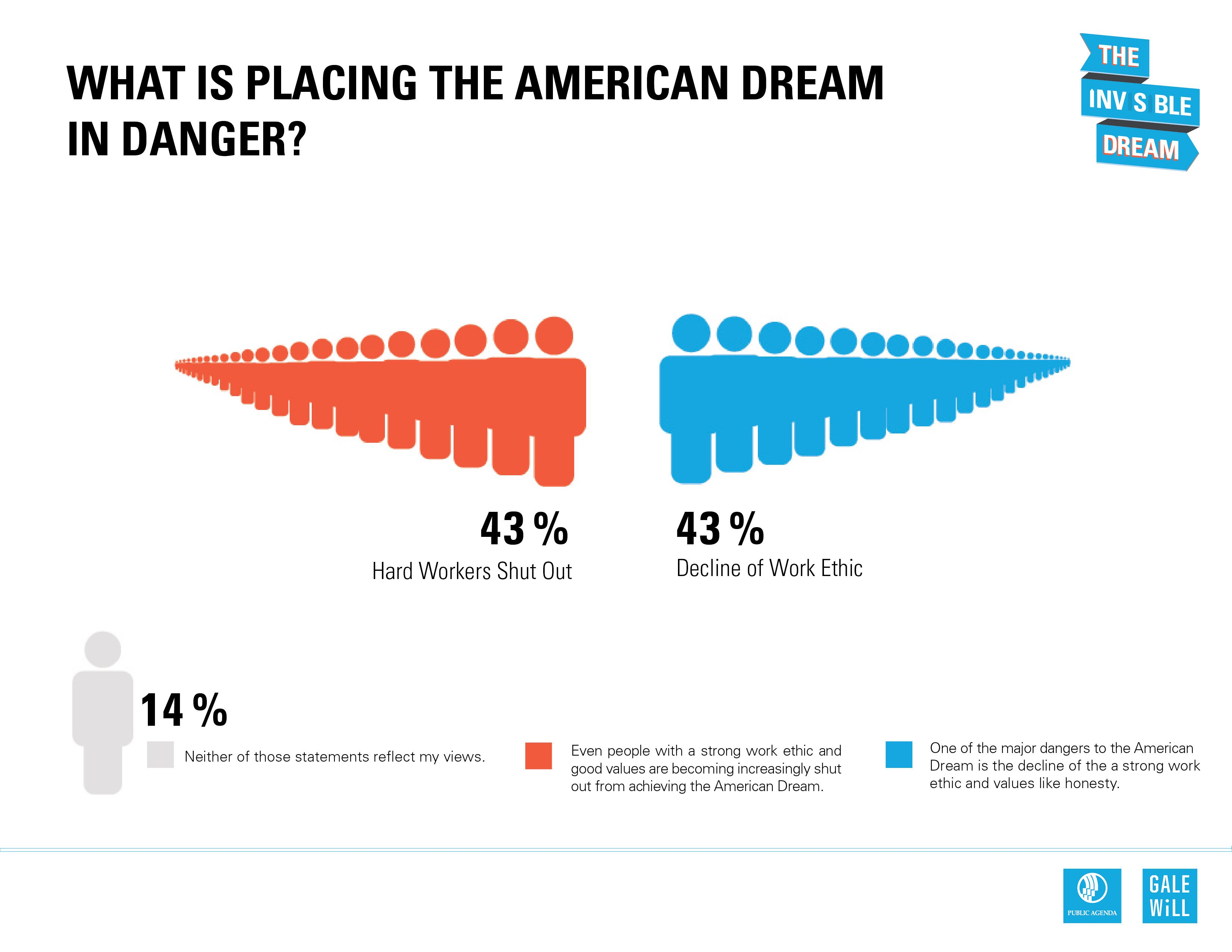 What Is Placing The American Dream In Danger The Public