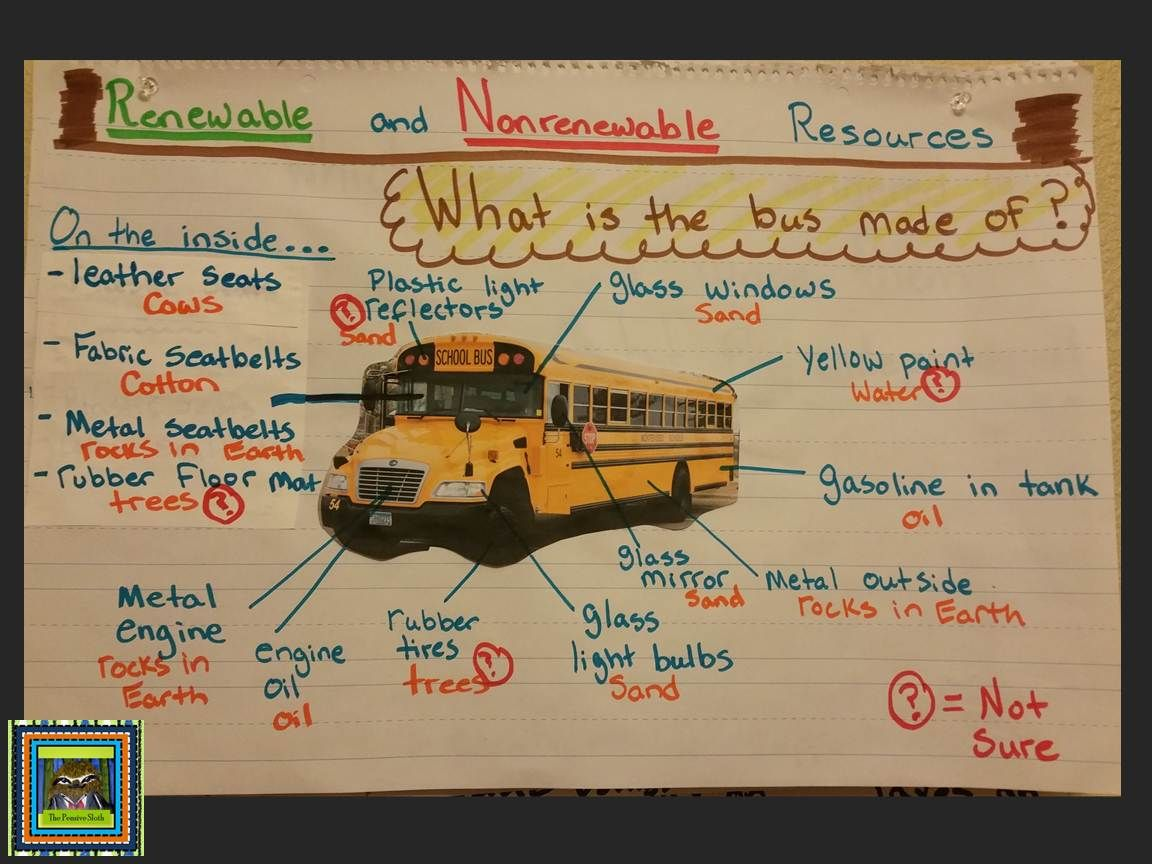 Fourth Grade Earth Science Anchor Chart 4th Grade Science Activity For Renewable And