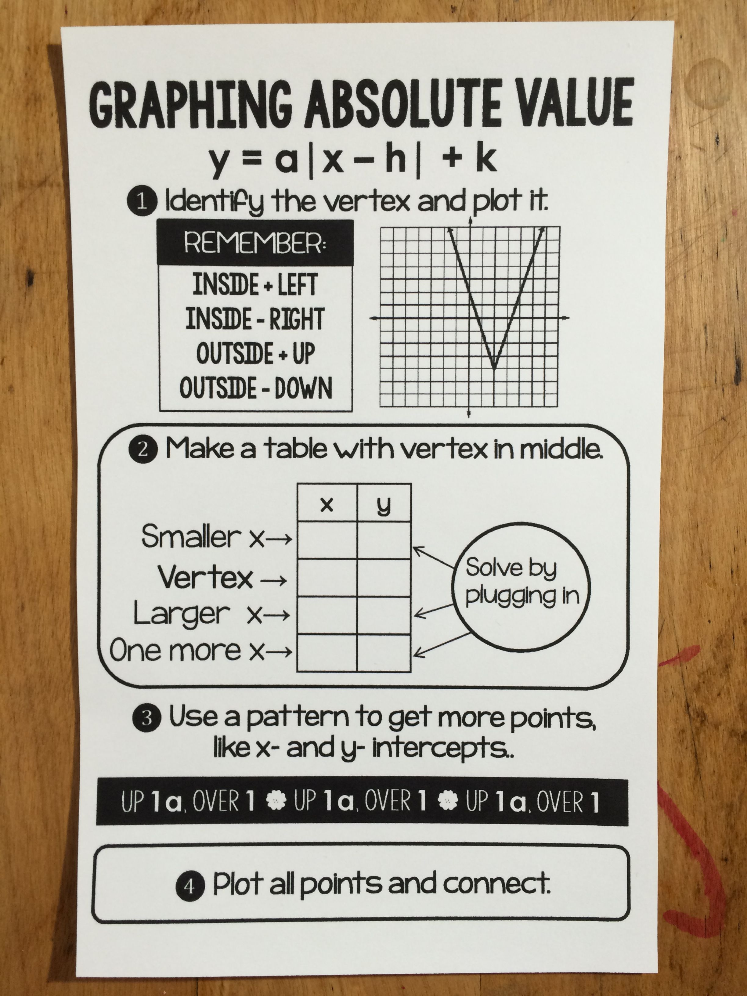 Graphing Absolute Value Functions Cheat Sheet