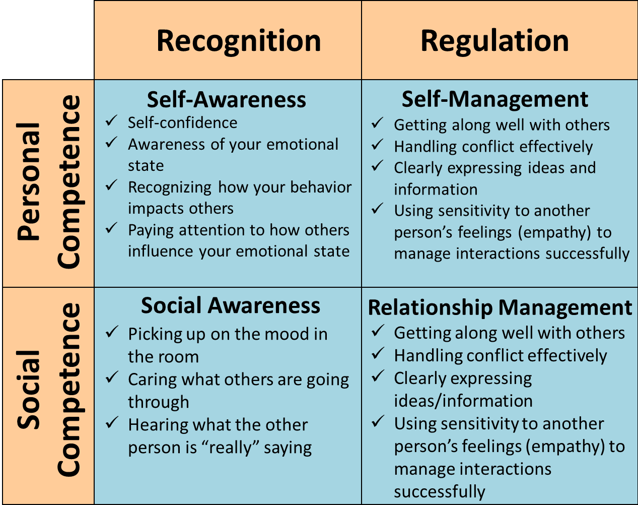 Table Of Emotions Emotional Intelligence 2 0