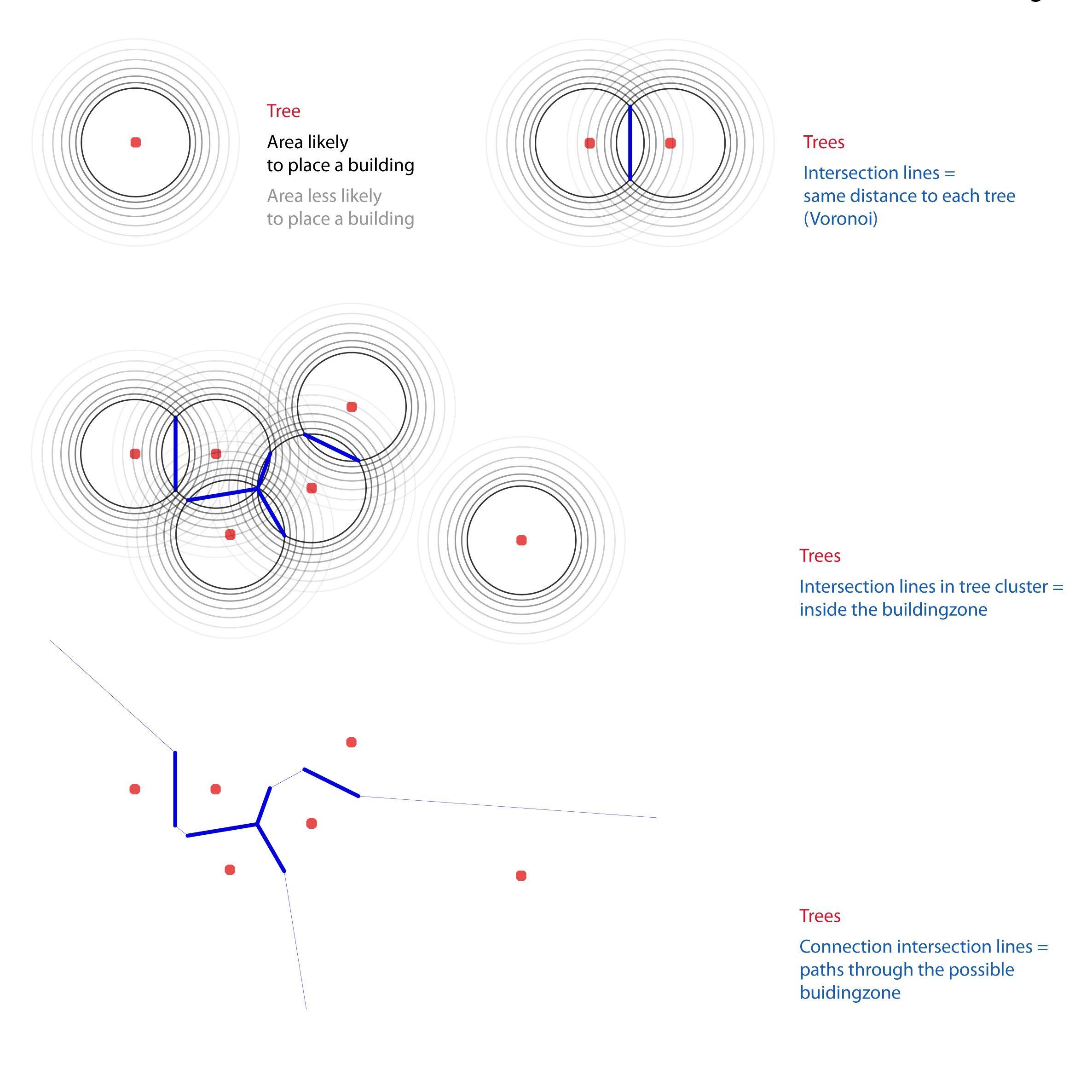 Swarm Intelligence Architecture Grasshopper