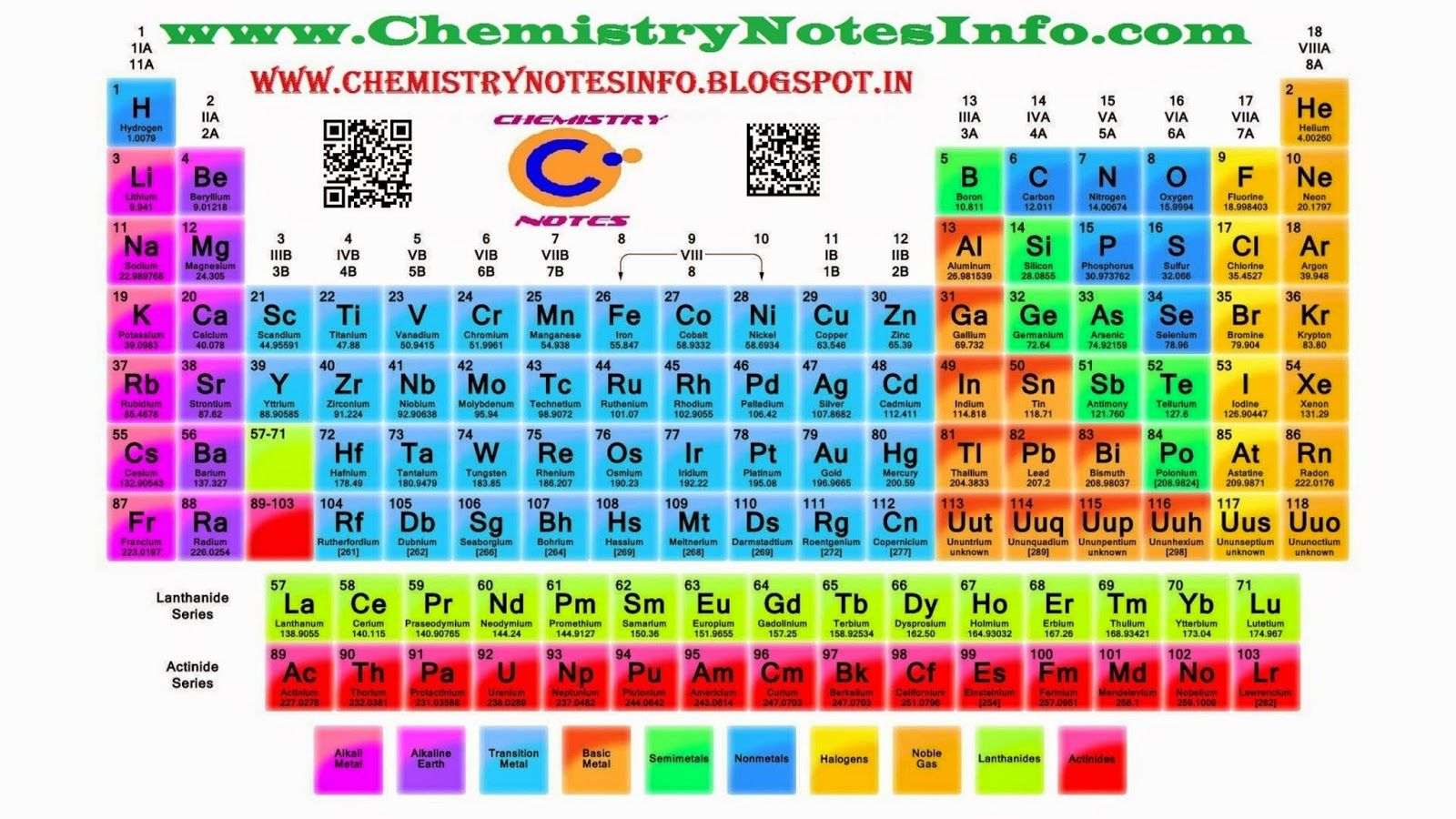 Periodic Table Of Elements By Chemistry Notes Info At