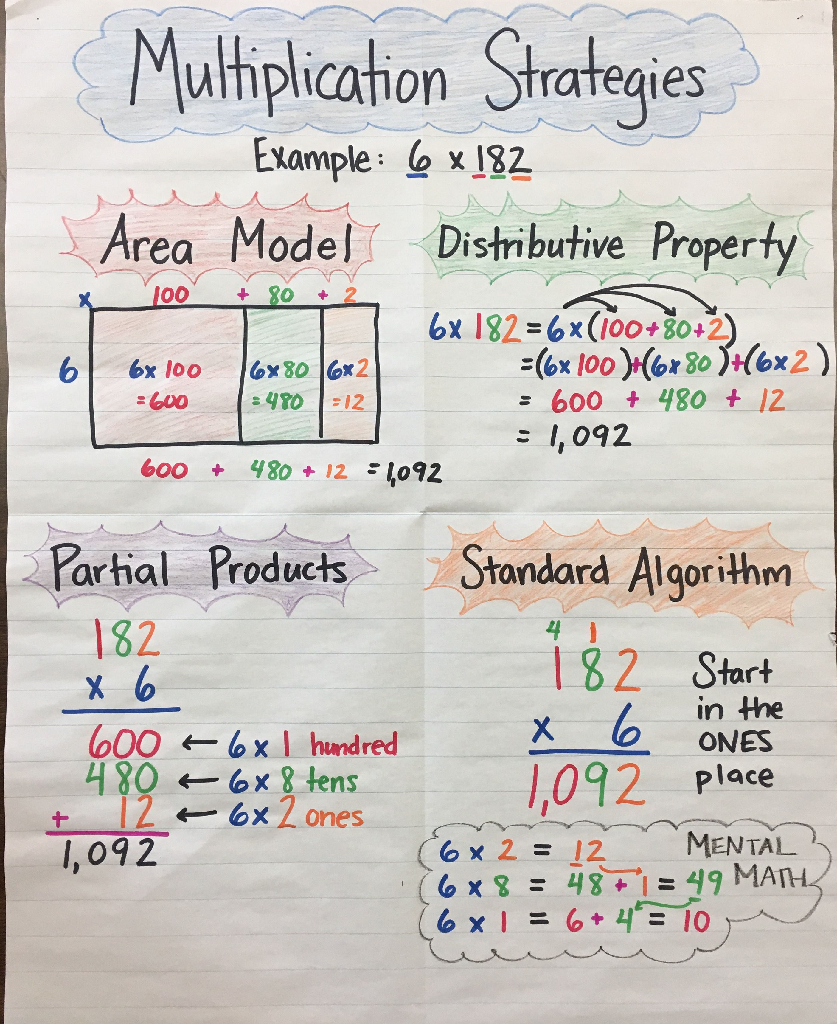 Multiplication Strategies Anchor Chart By Mrs P 3