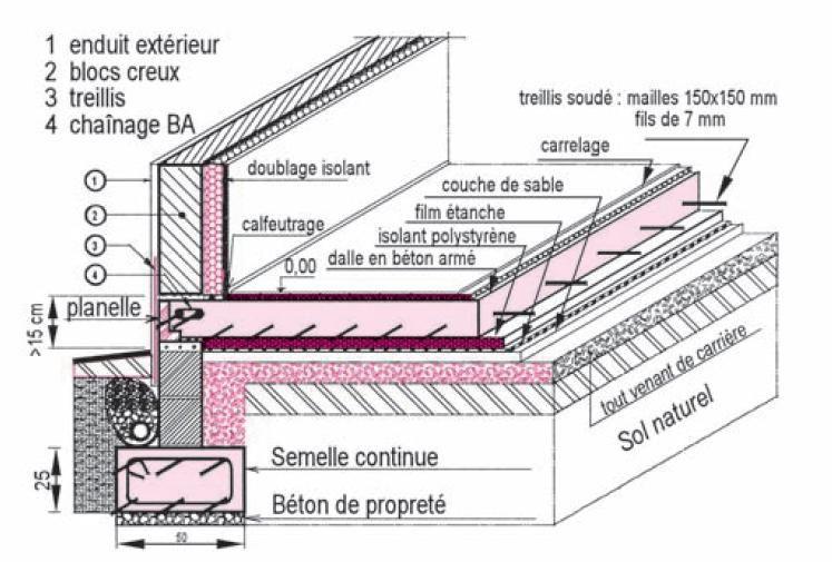 Beau Construire Maison Sous Terre 6 Conception Des